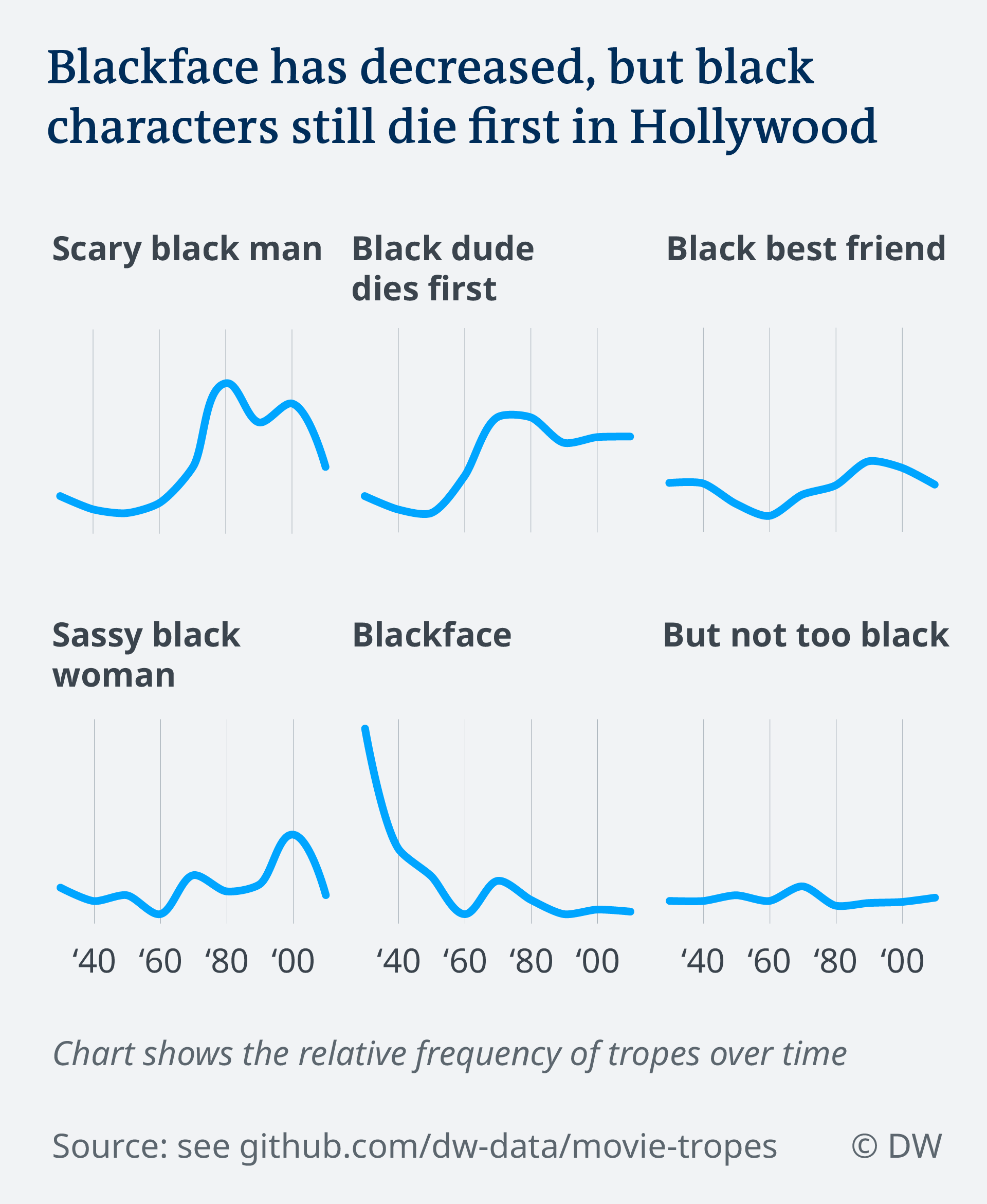 What Hollywood movies do to perpetuate racial stereotypes | Film