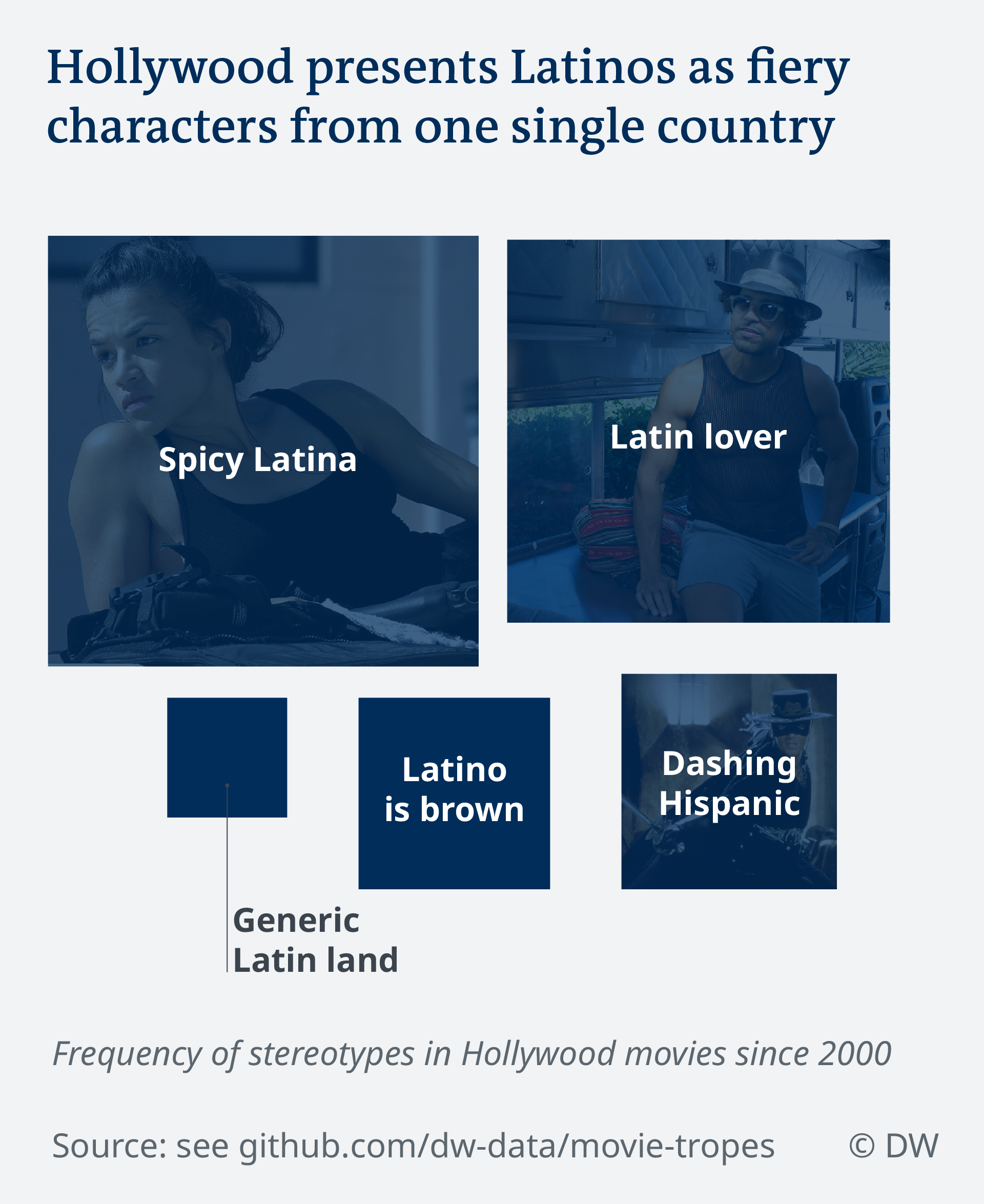Data visualization Hollywood movie stereotypes