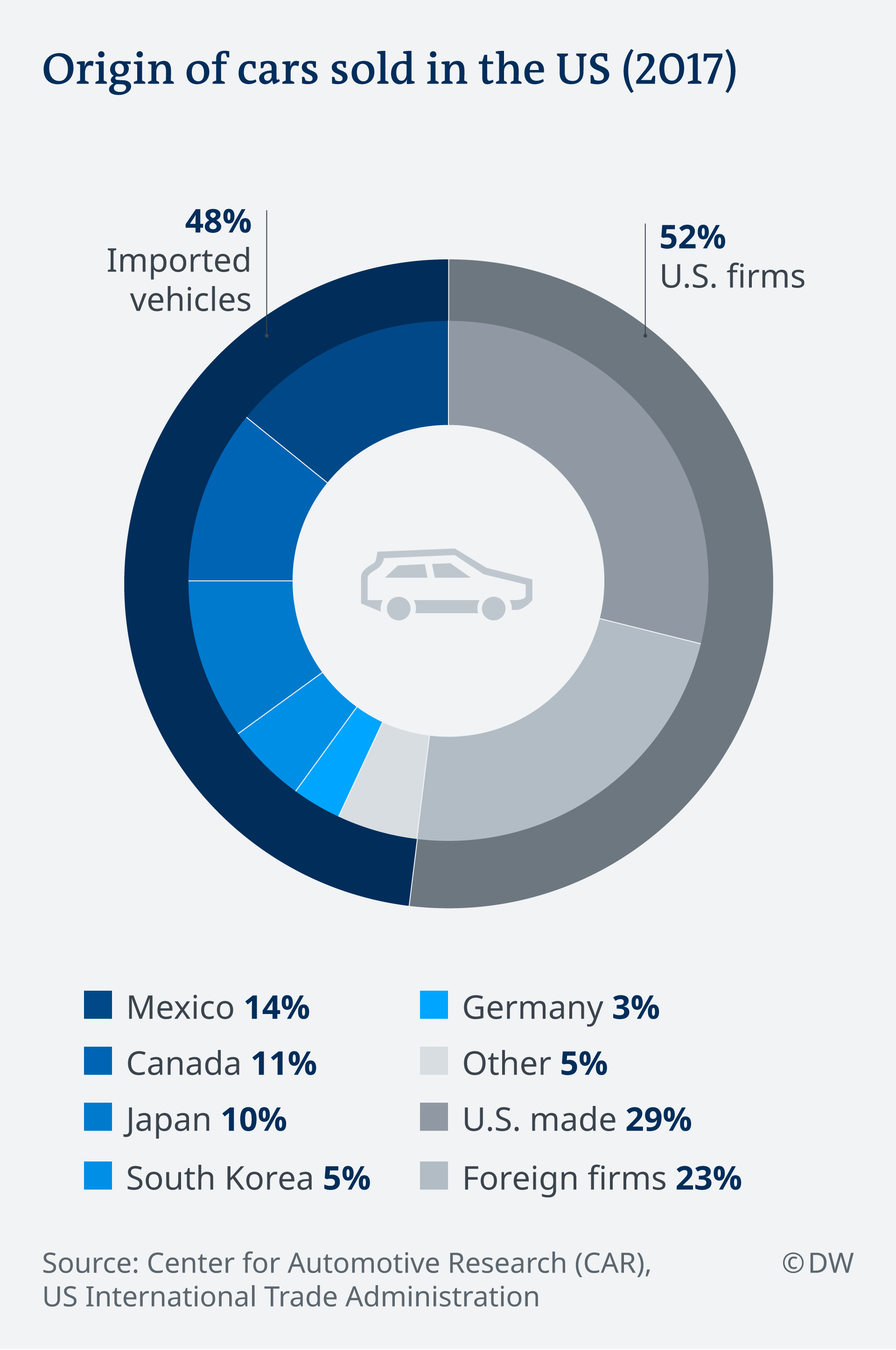 Graphic showing origin of automobiles sold in the USA in 2017