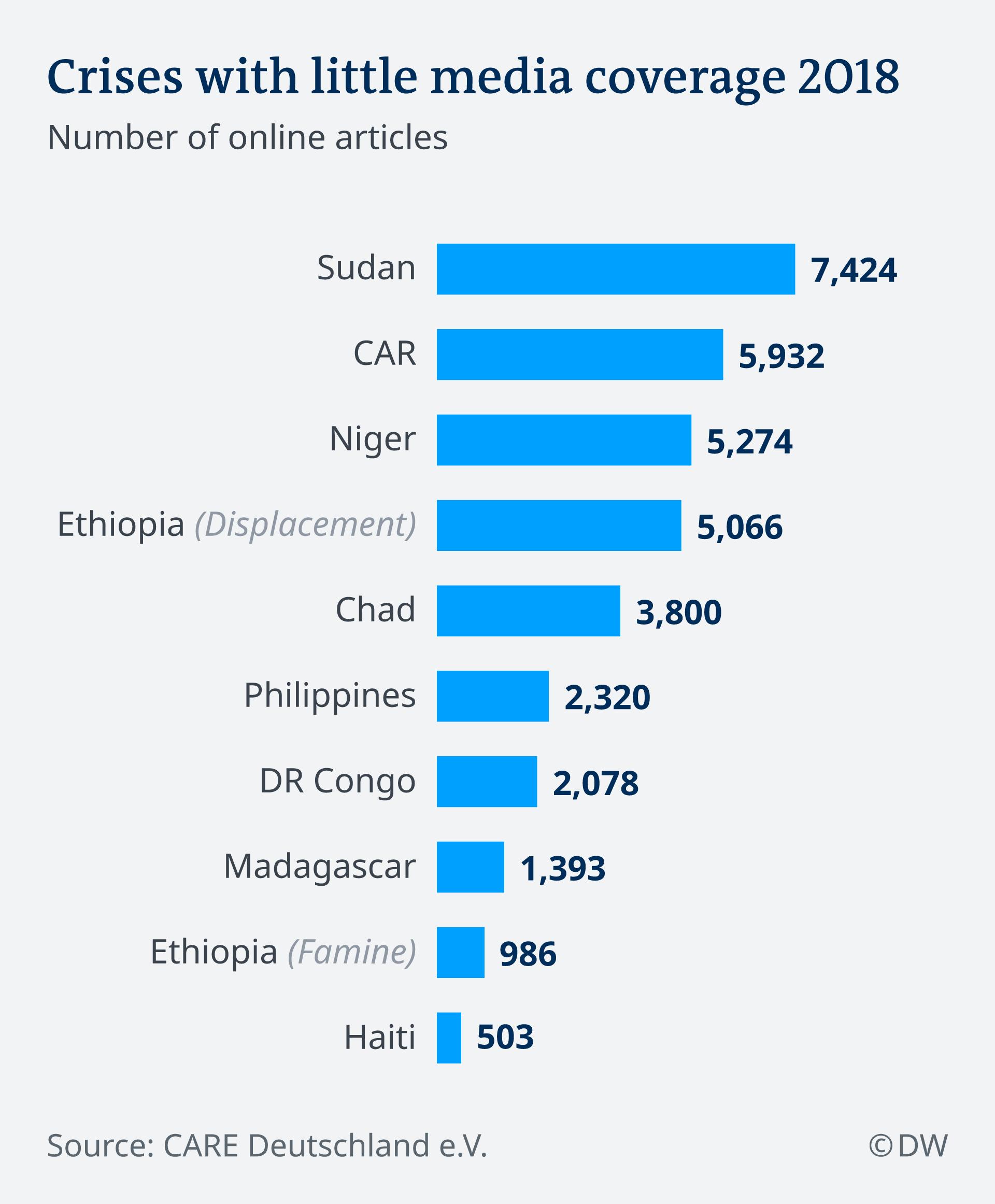 Graphic. Underreported crises in 2018
