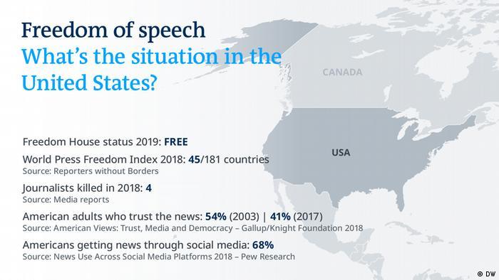 Freedom of speech Karte - United States