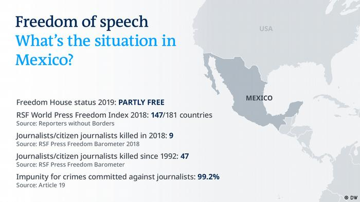 Freedom of speech Karte - Mexico (DW)