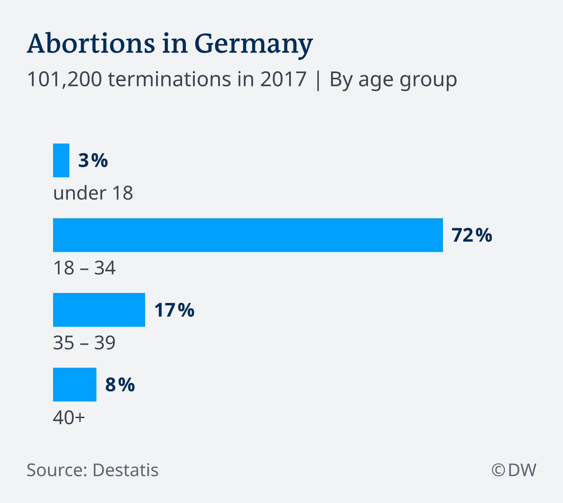 Infografik Abtreibungen in Deutschland EN