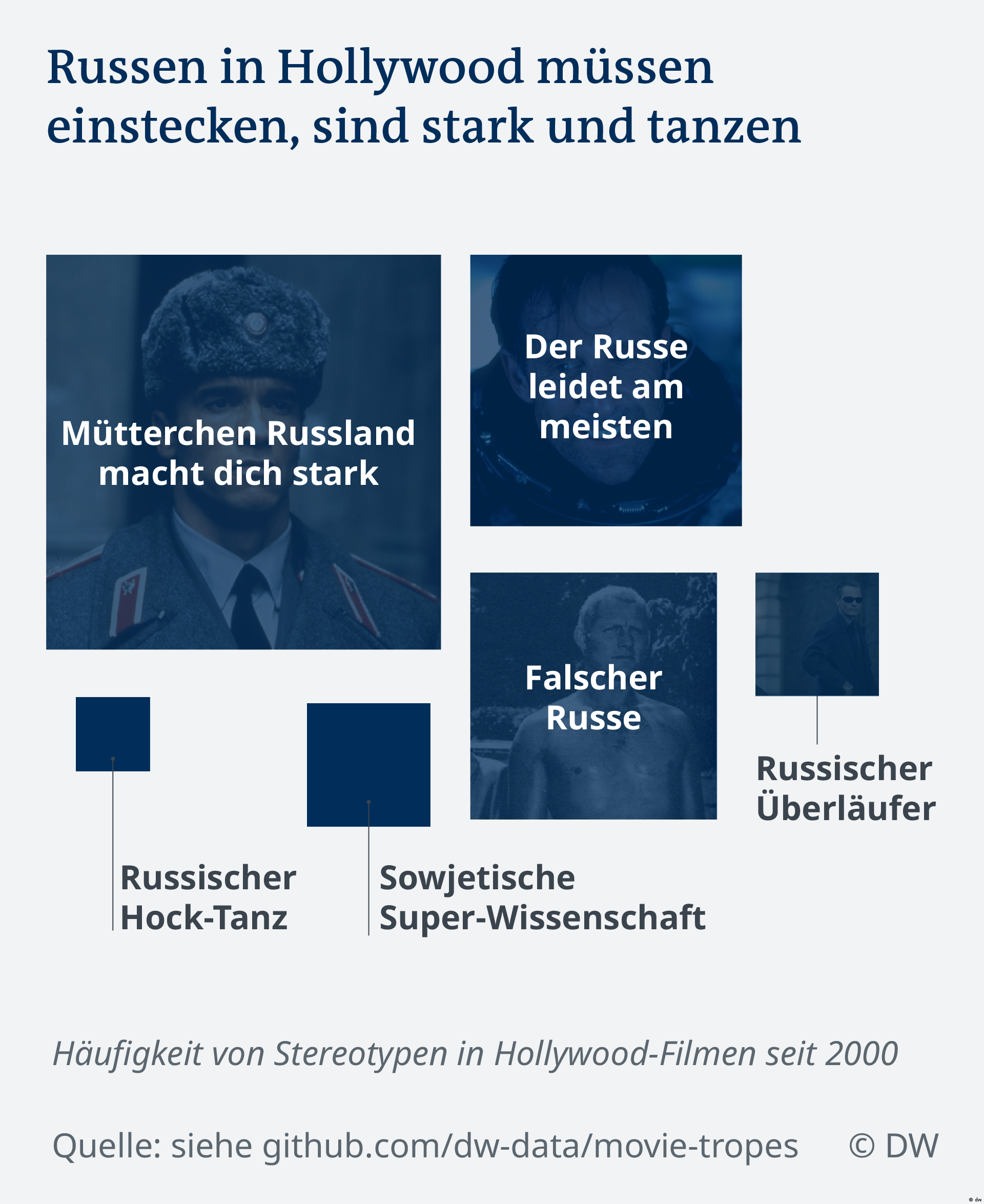Datenvisualisierung Hollywood FIlme Stereotypen (dw)