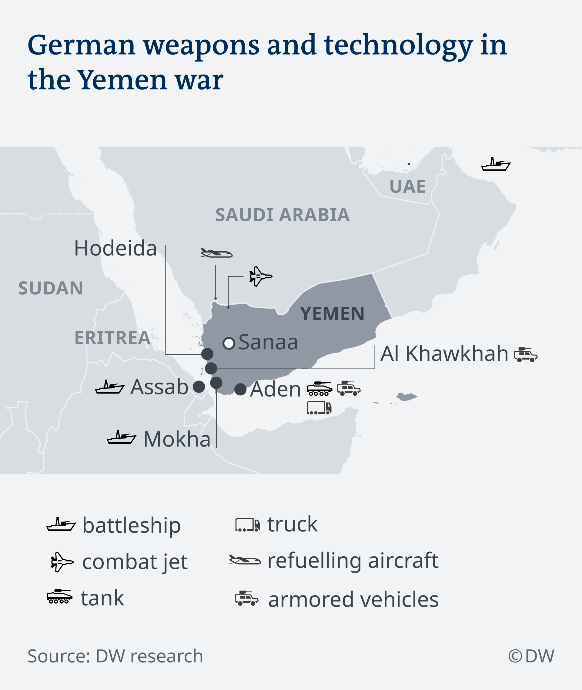 German weapons and technology in the Yemen war