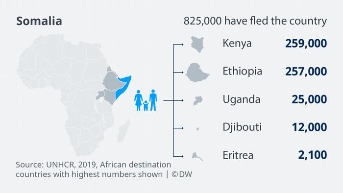 Infografik EN Bildergalerie Africa Somalia