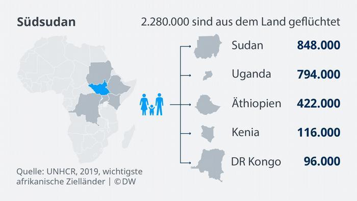 Infografik Bildergalerie DE Afrika Flüchtlinge Südsudan