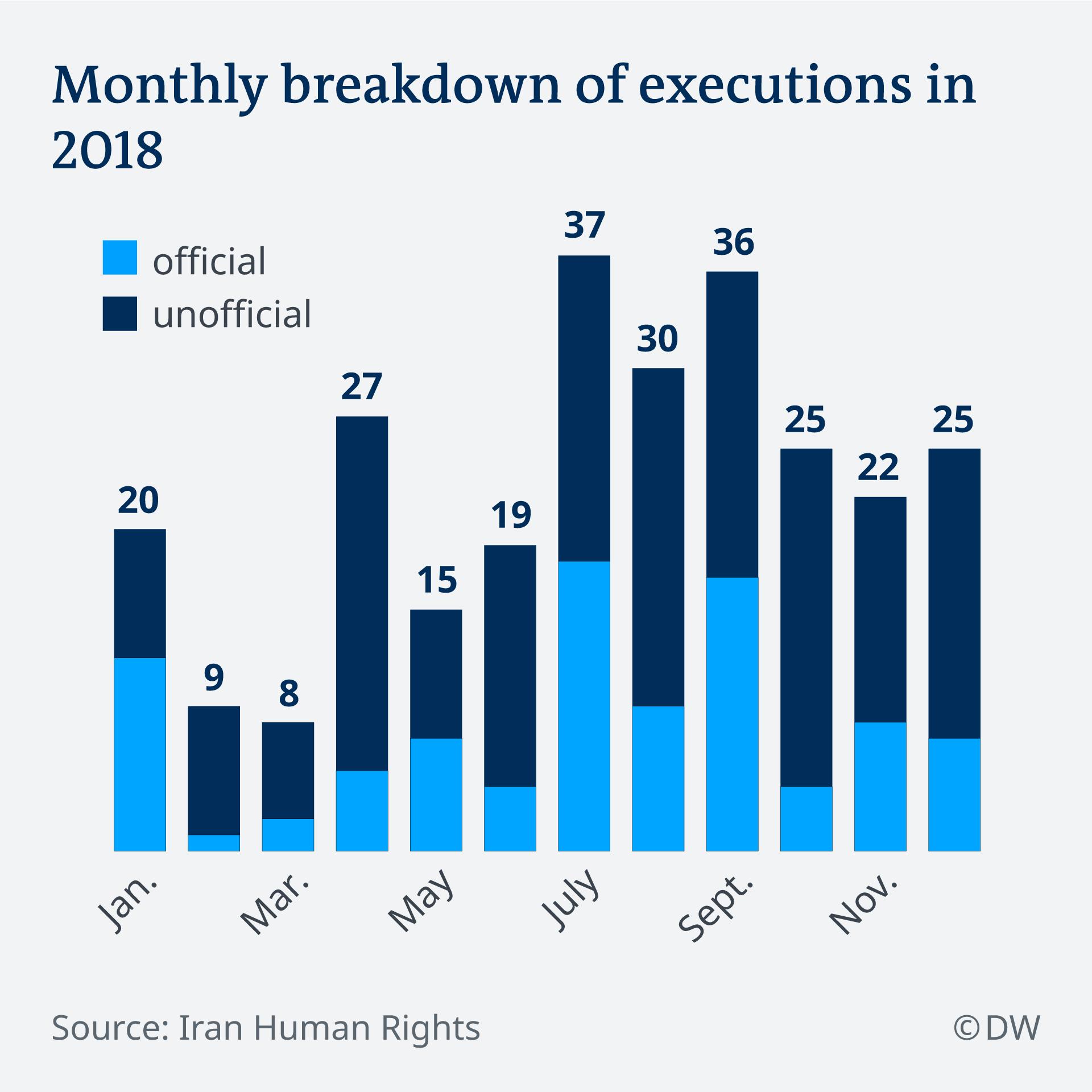 نمودار اعدام در ایران در سال ۲۰۱۸