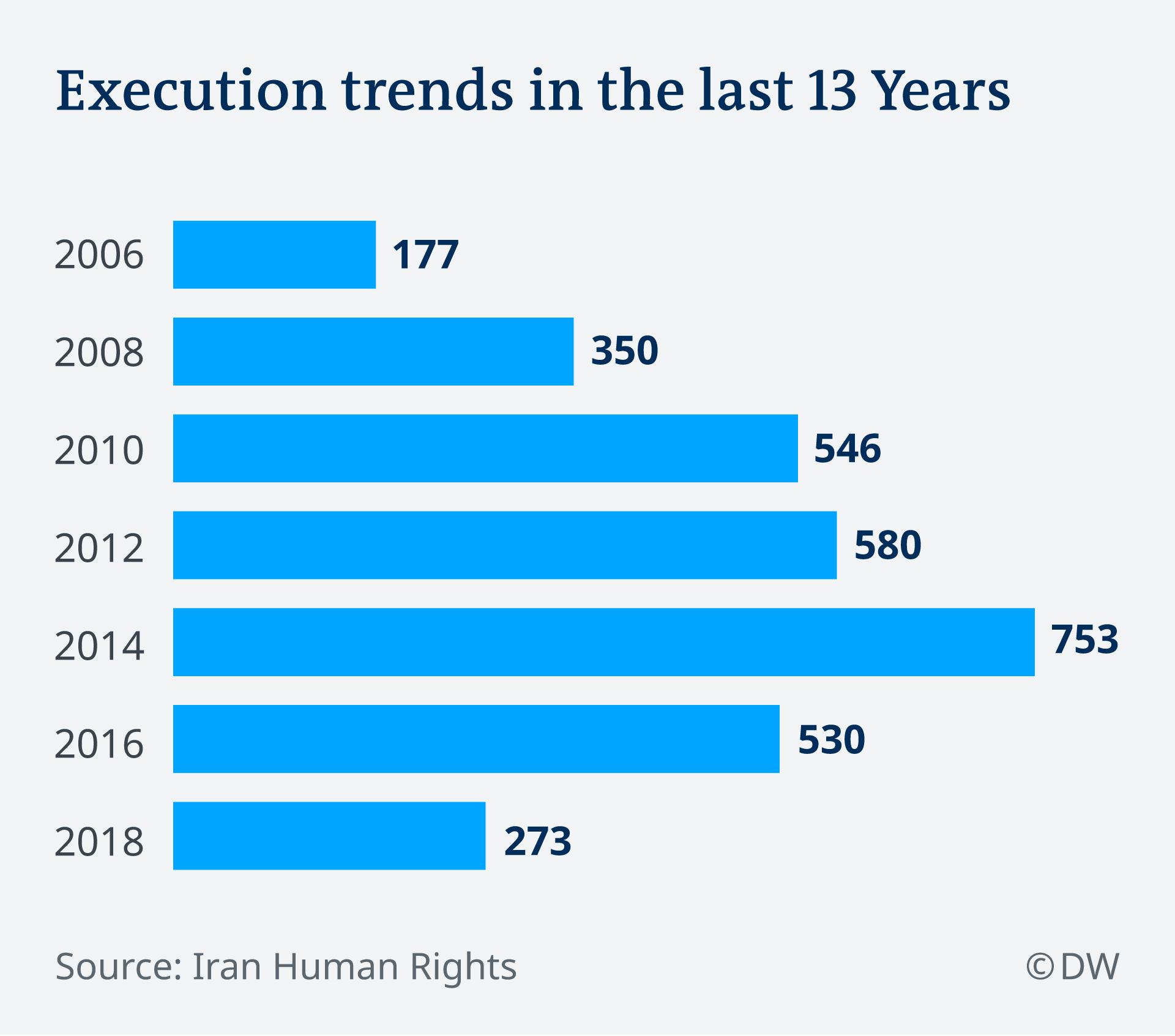 نمودار اعدام در ایران در ۱۳ سال گذشته
