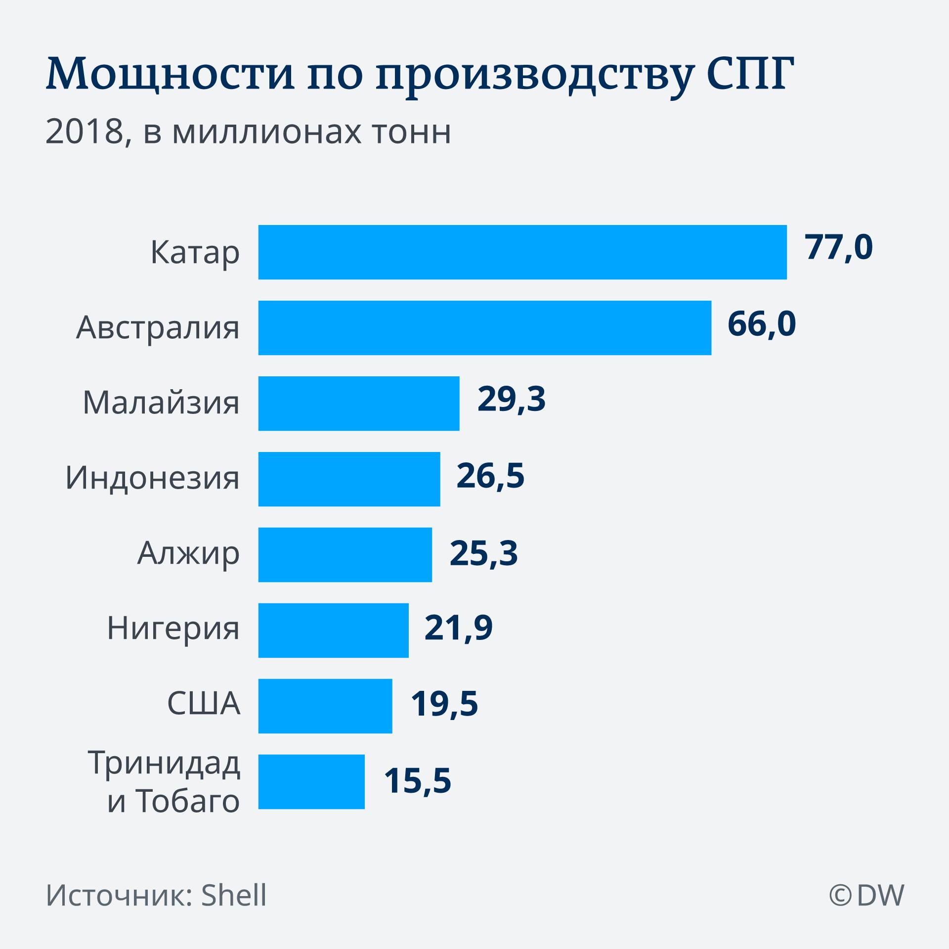 Infografik Verflüssigungskapazitäten für LNG RU