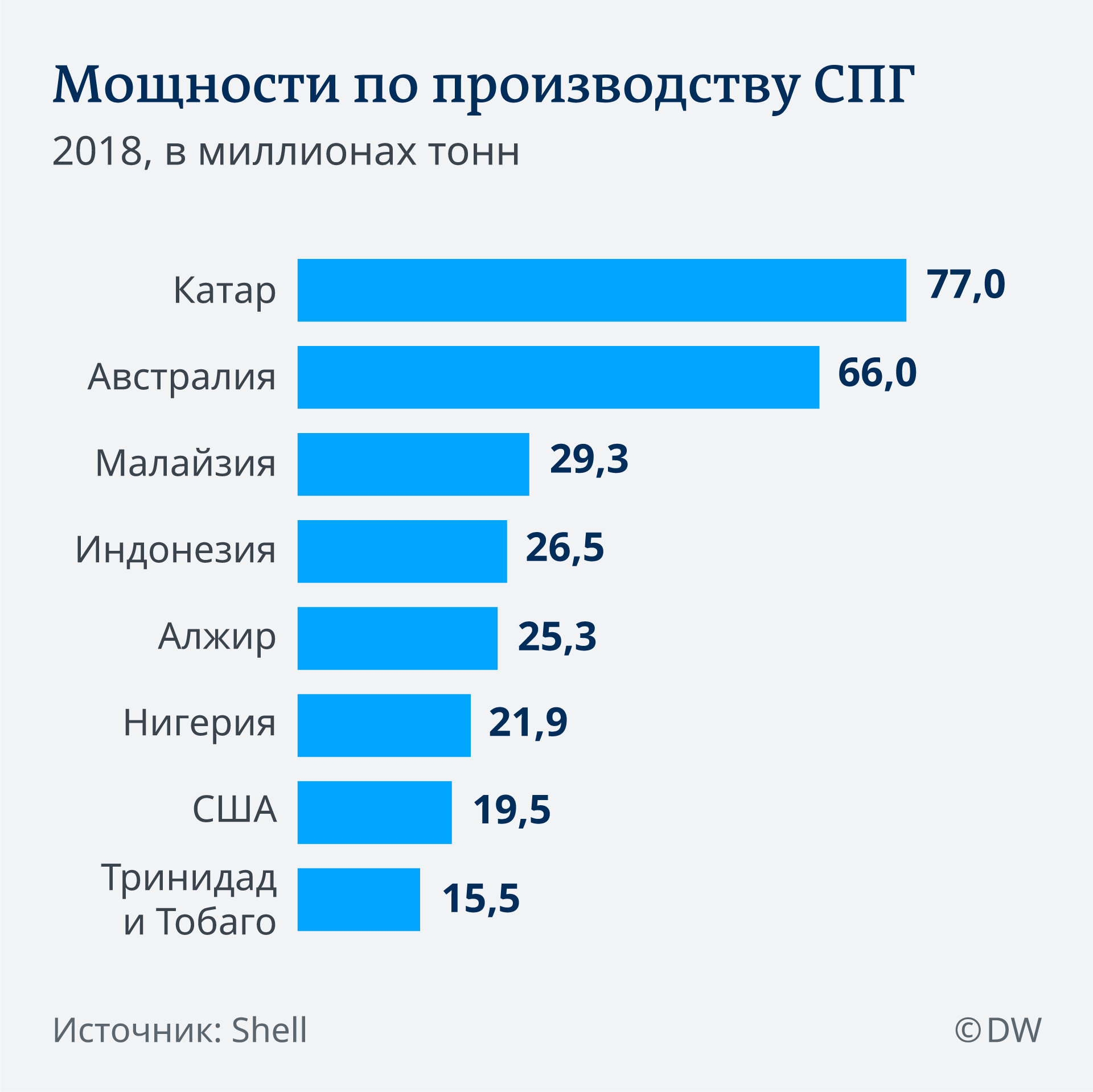 Инфографика: Мощности по производству СПГ