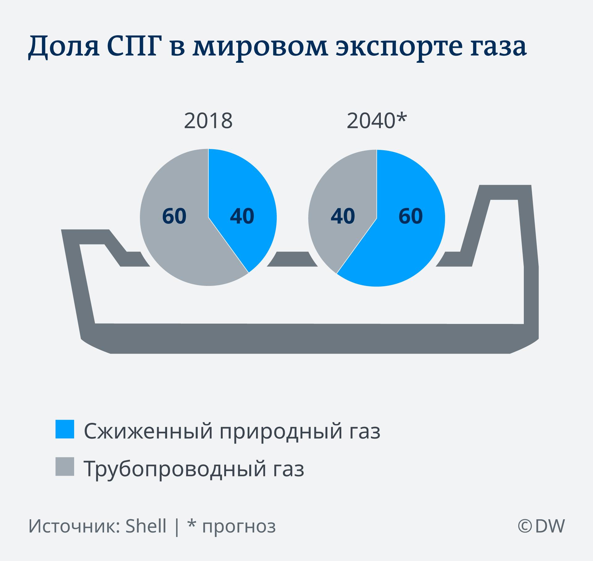 ИнфографикаДоля СПГ в мировом экспорте газа