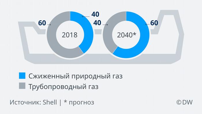 Инфографика Доли СПГ в экспорте газа