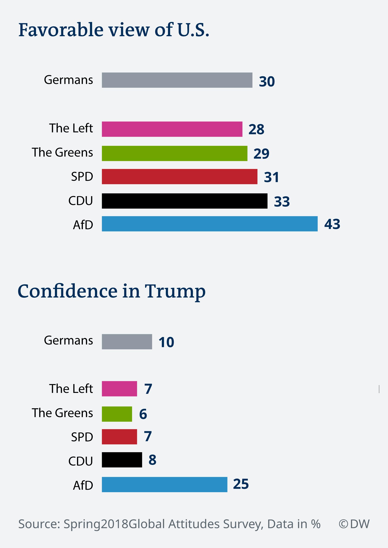 Infografik Favorable view of US EN