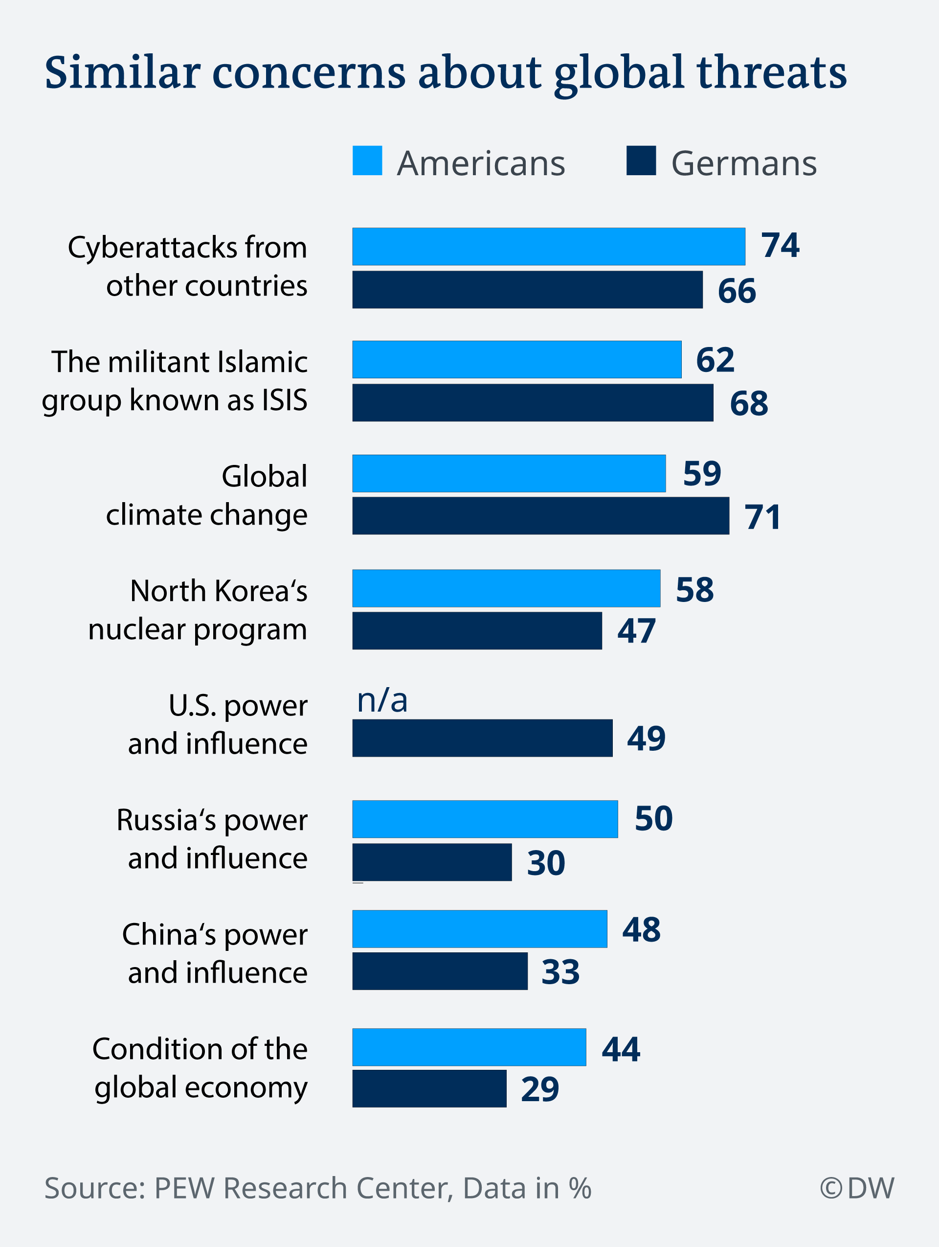 Preocupări similare privind amenințările globale pentru germani și americani