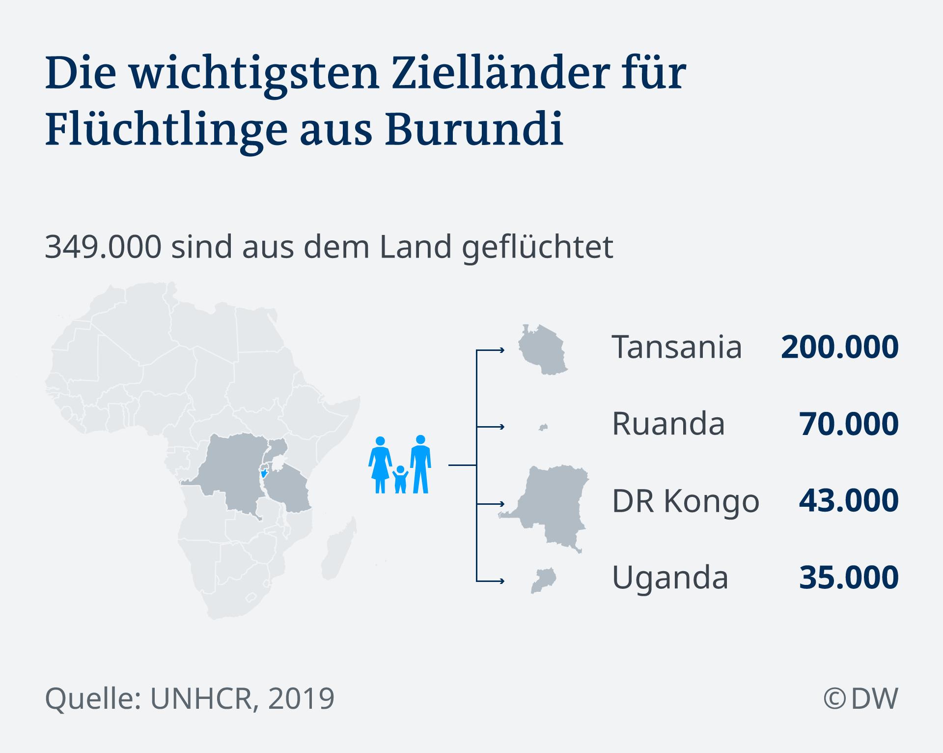 Infografik Afrika Flüchtlinge Burundi DE