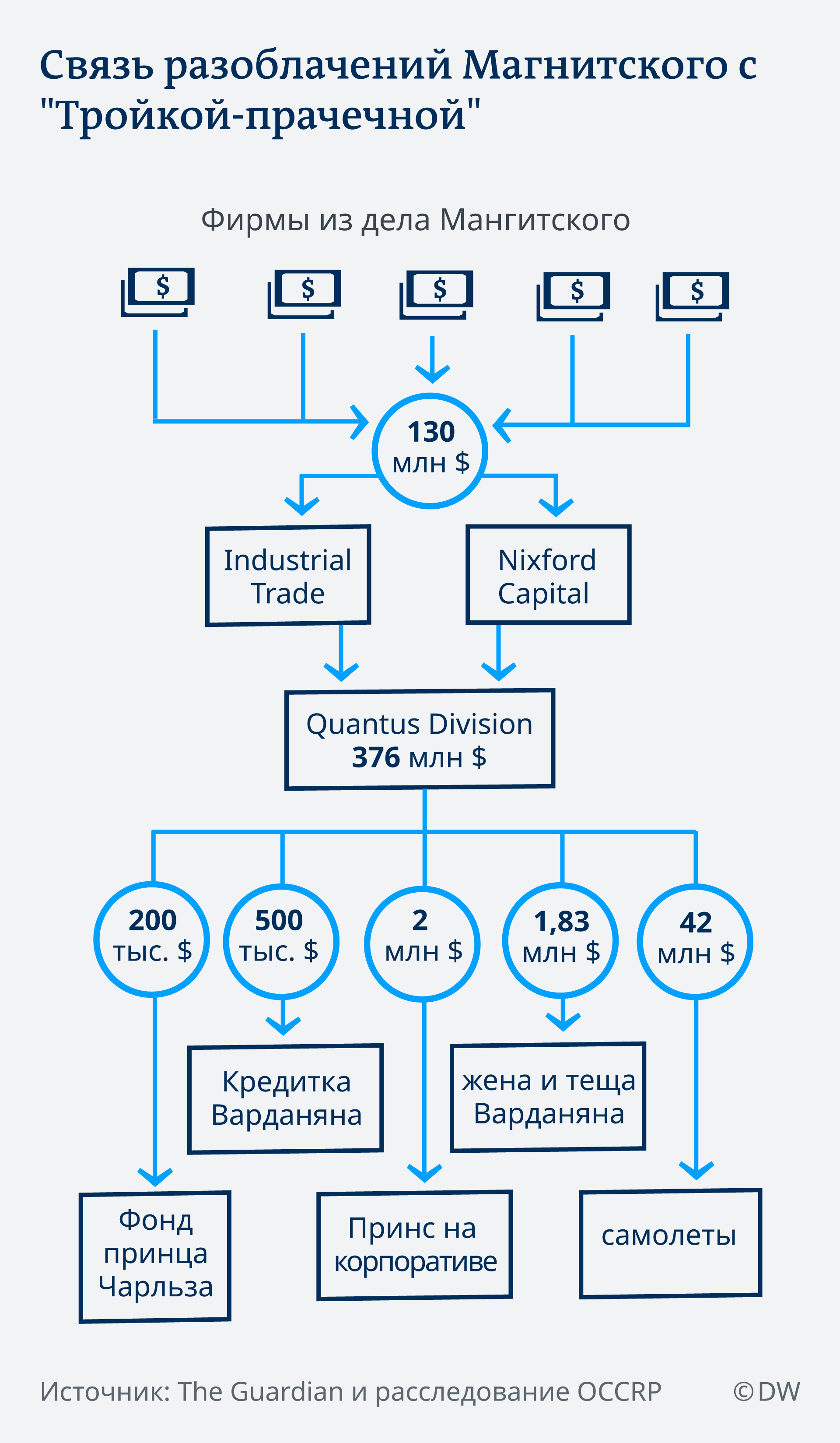 Инфографика: связь разоблачений Магнитского с Тройкой-прачечной