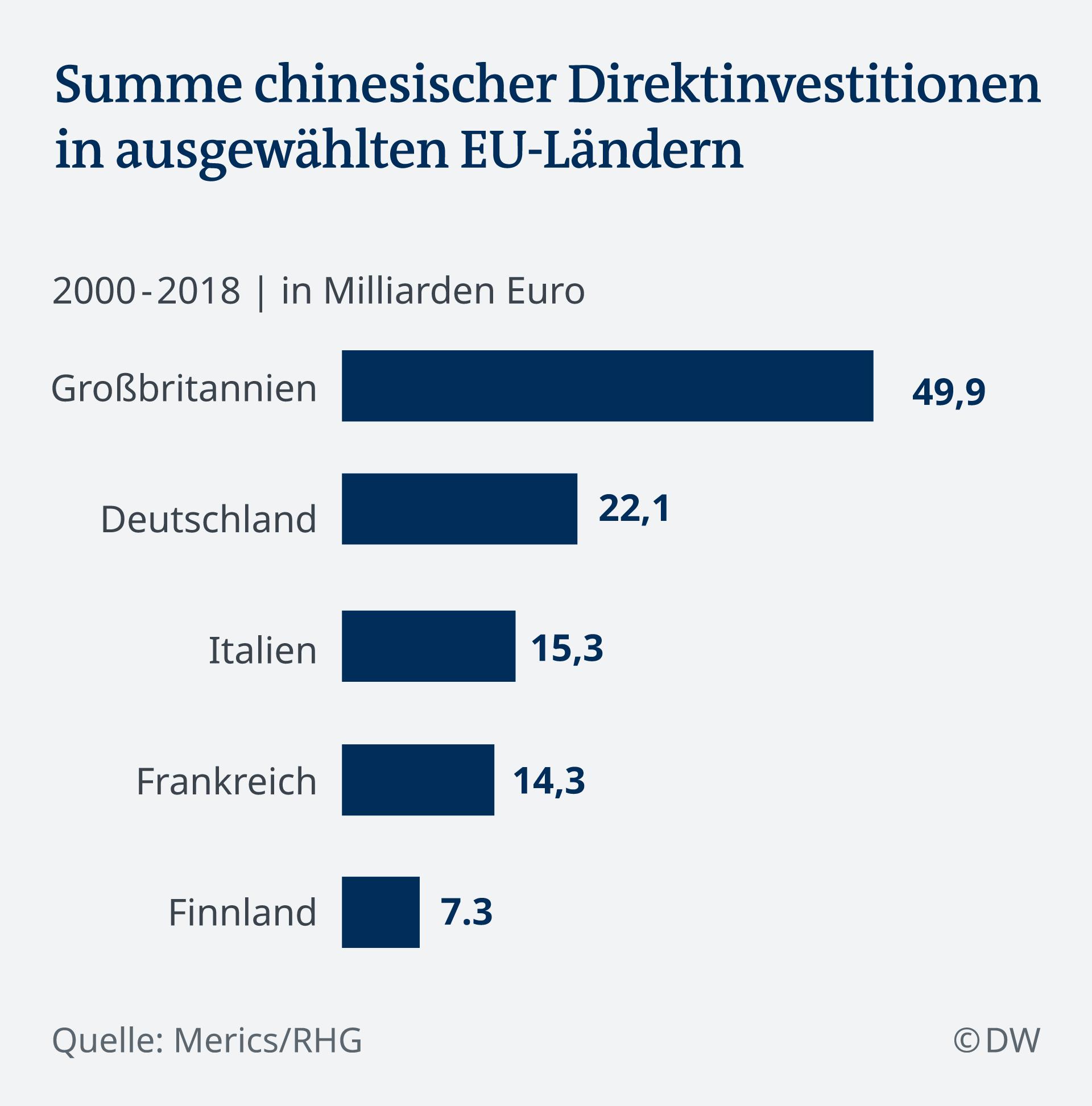 Infografik Summe chinesischer Direktinvestitionen 2000-2008 DE