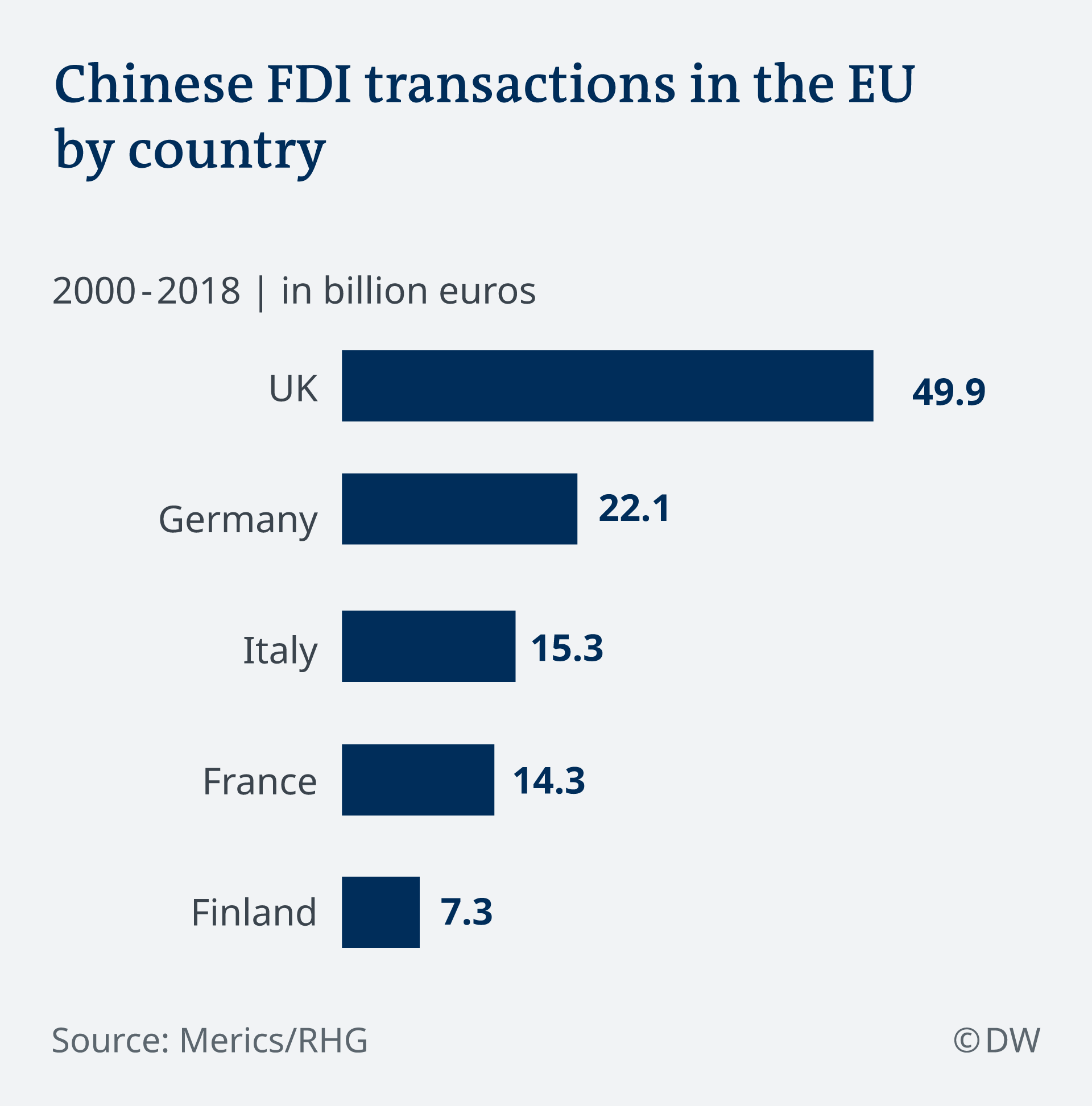 A graphic showing Chinese investments in EU