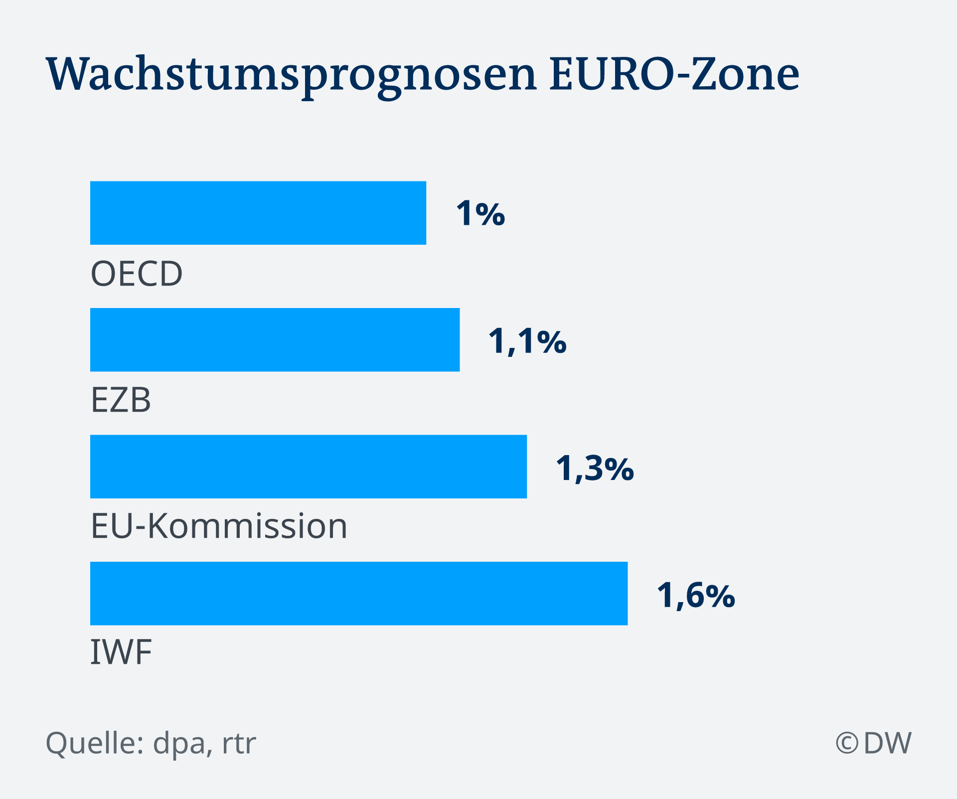 Infogafik Wachstumsprognose EURO Zone DE