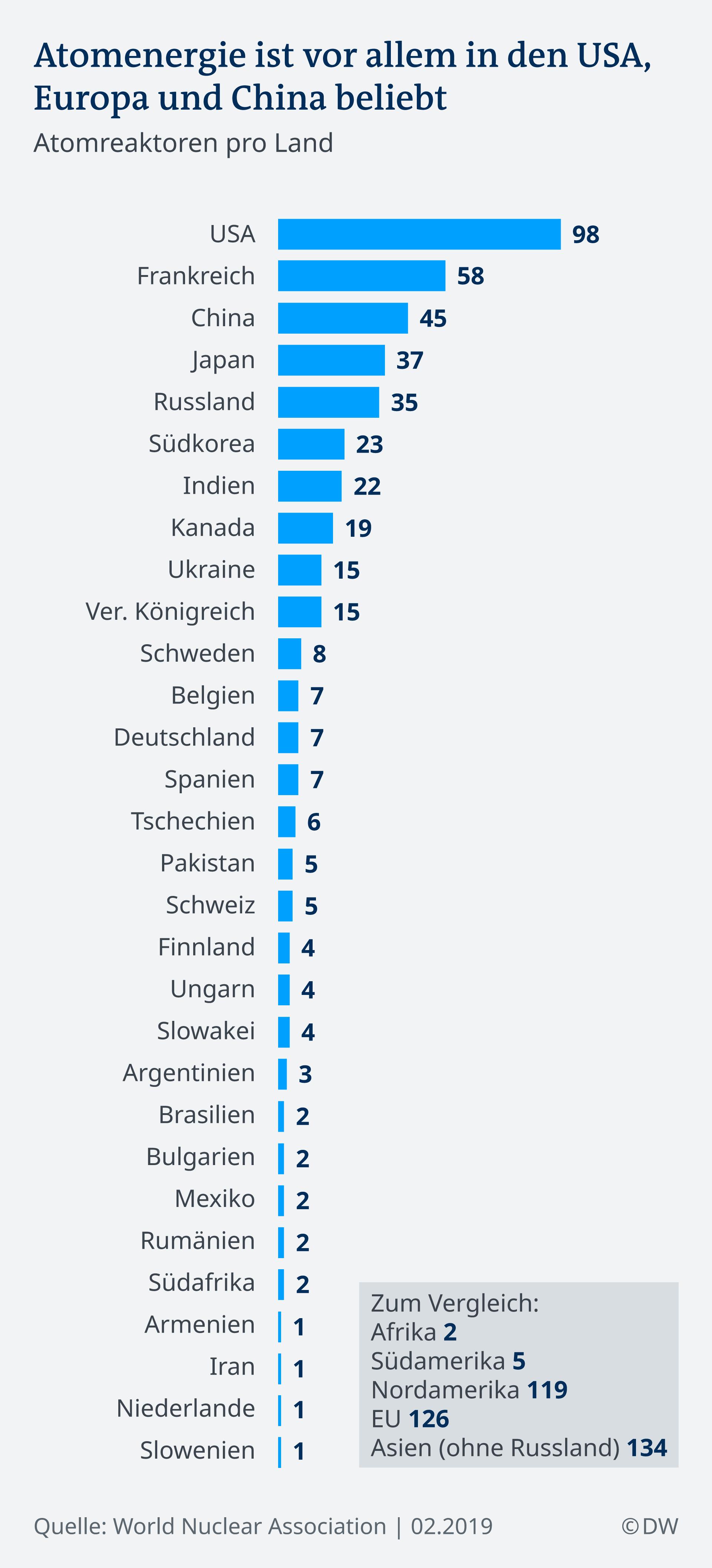 Infografik: Länder mit Atomenergie