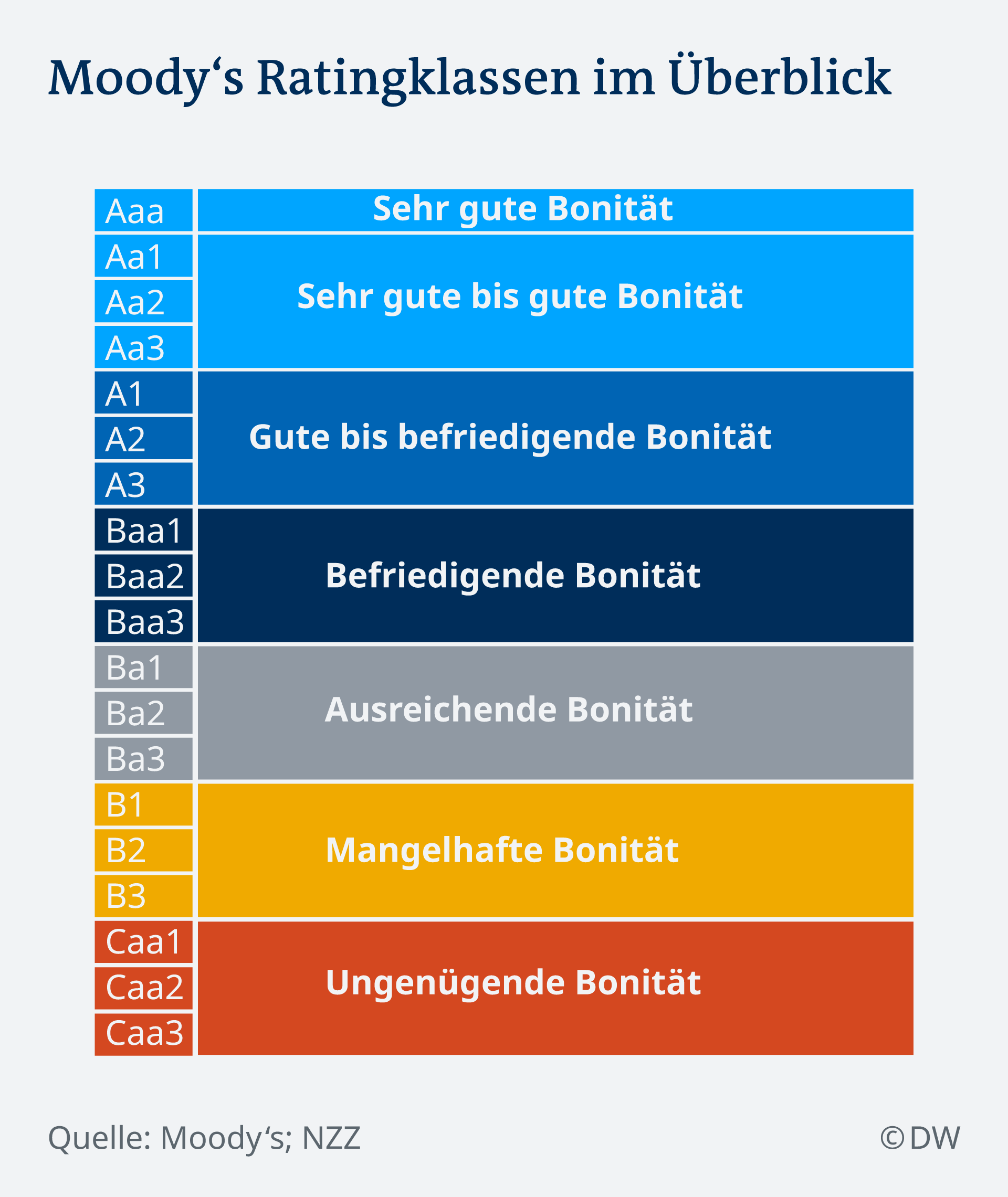 Infografik Moody's Ratingsystem DE