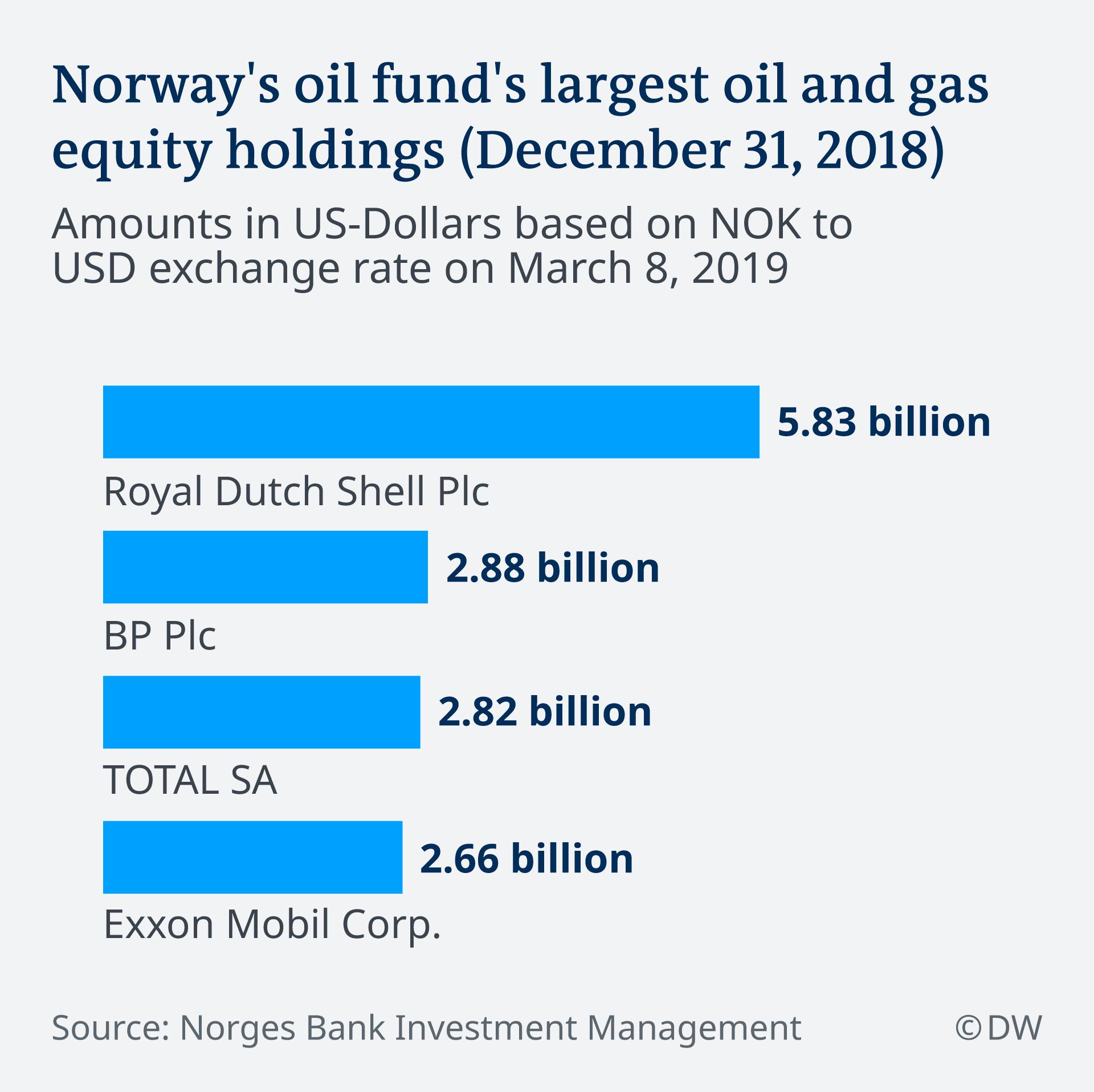 Infografik Norwegens Bank Fond von Öl abhängig EN