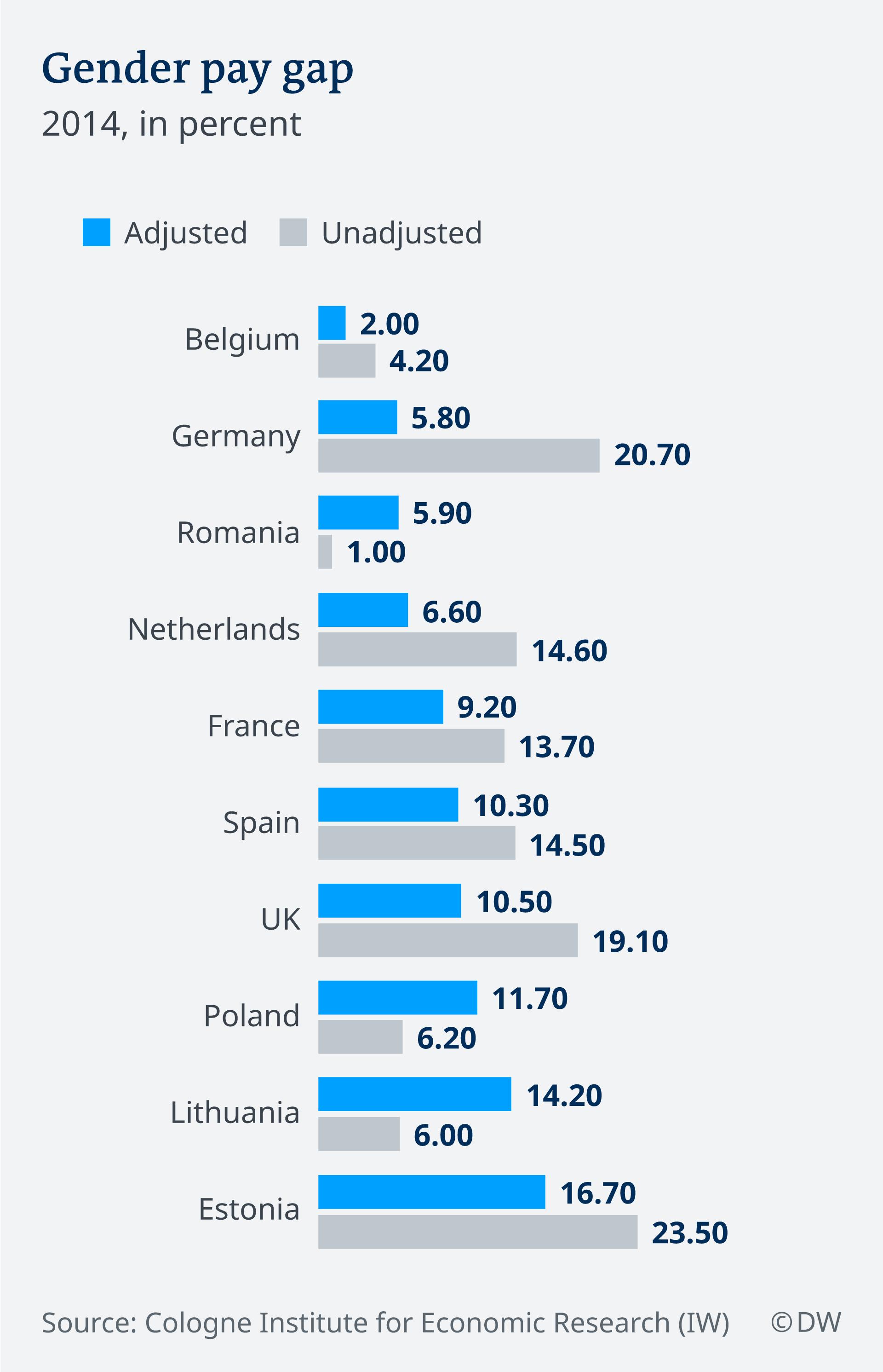 Gender Pay Gap around Europe