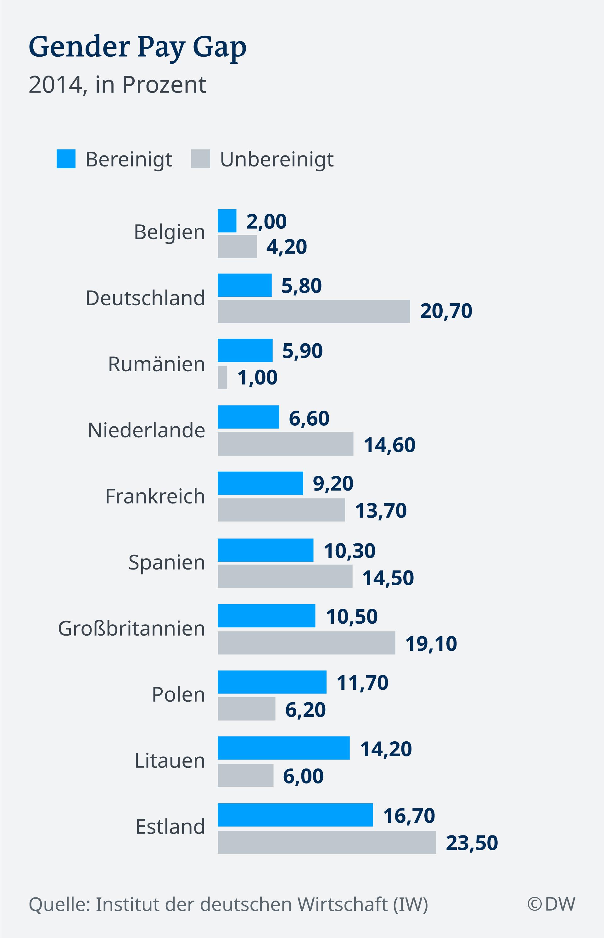 Infografik Gender Pay Gap DE