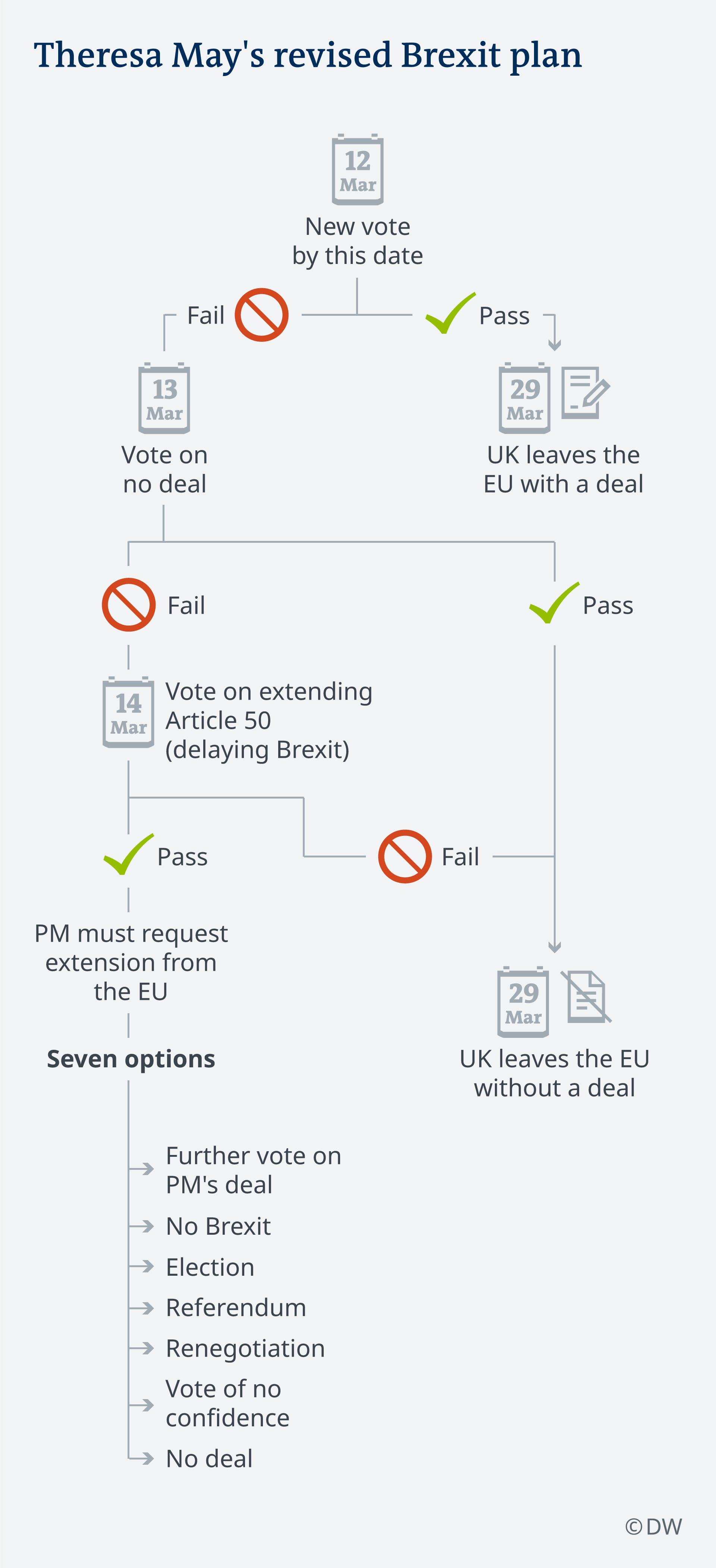 Flowchart visualizing the next steps in the Brexit process depending on the outcome of the March 12 vote on Theresa May's revised Brexit plans