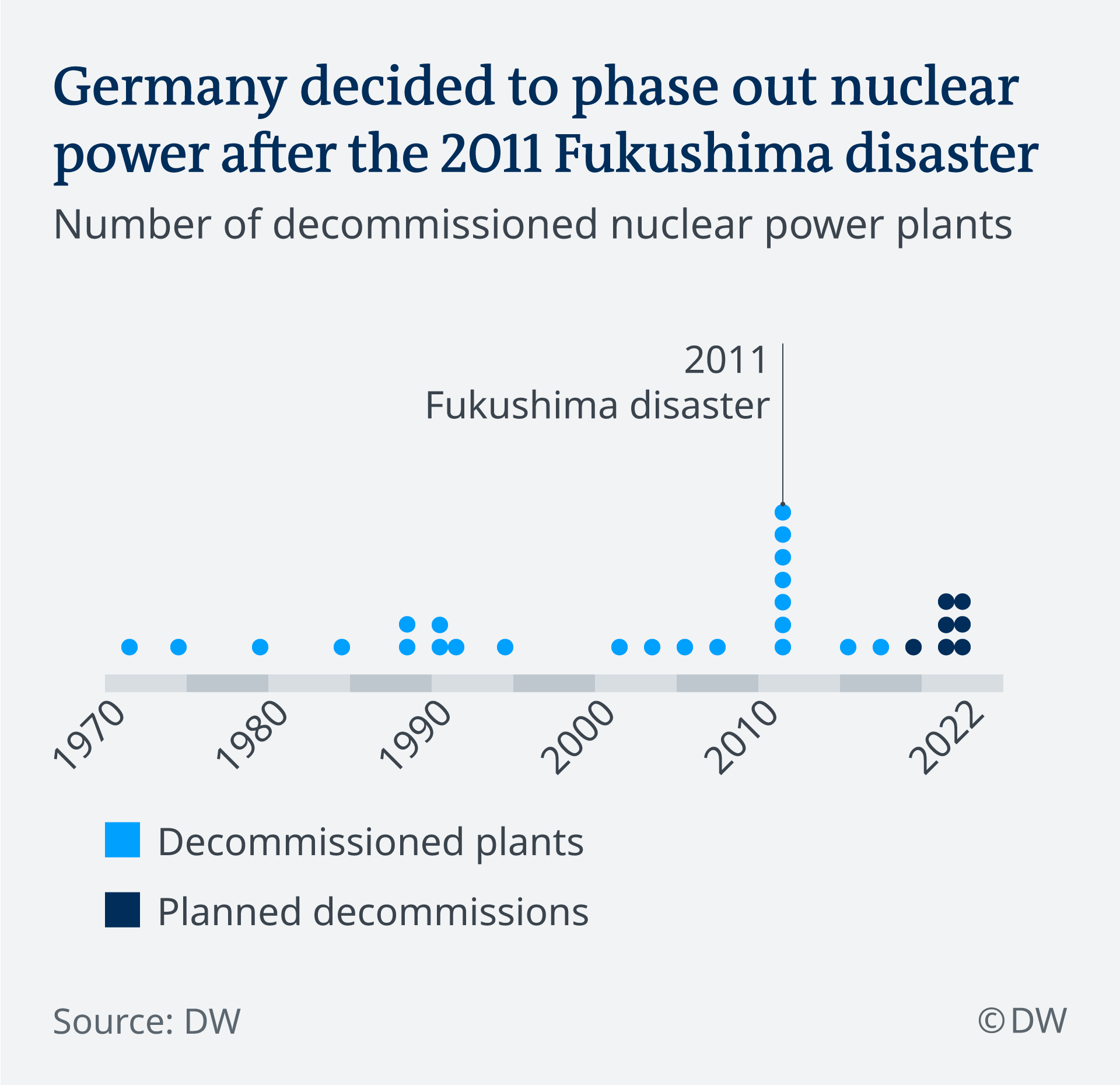 Infographic nuclear phase-out
