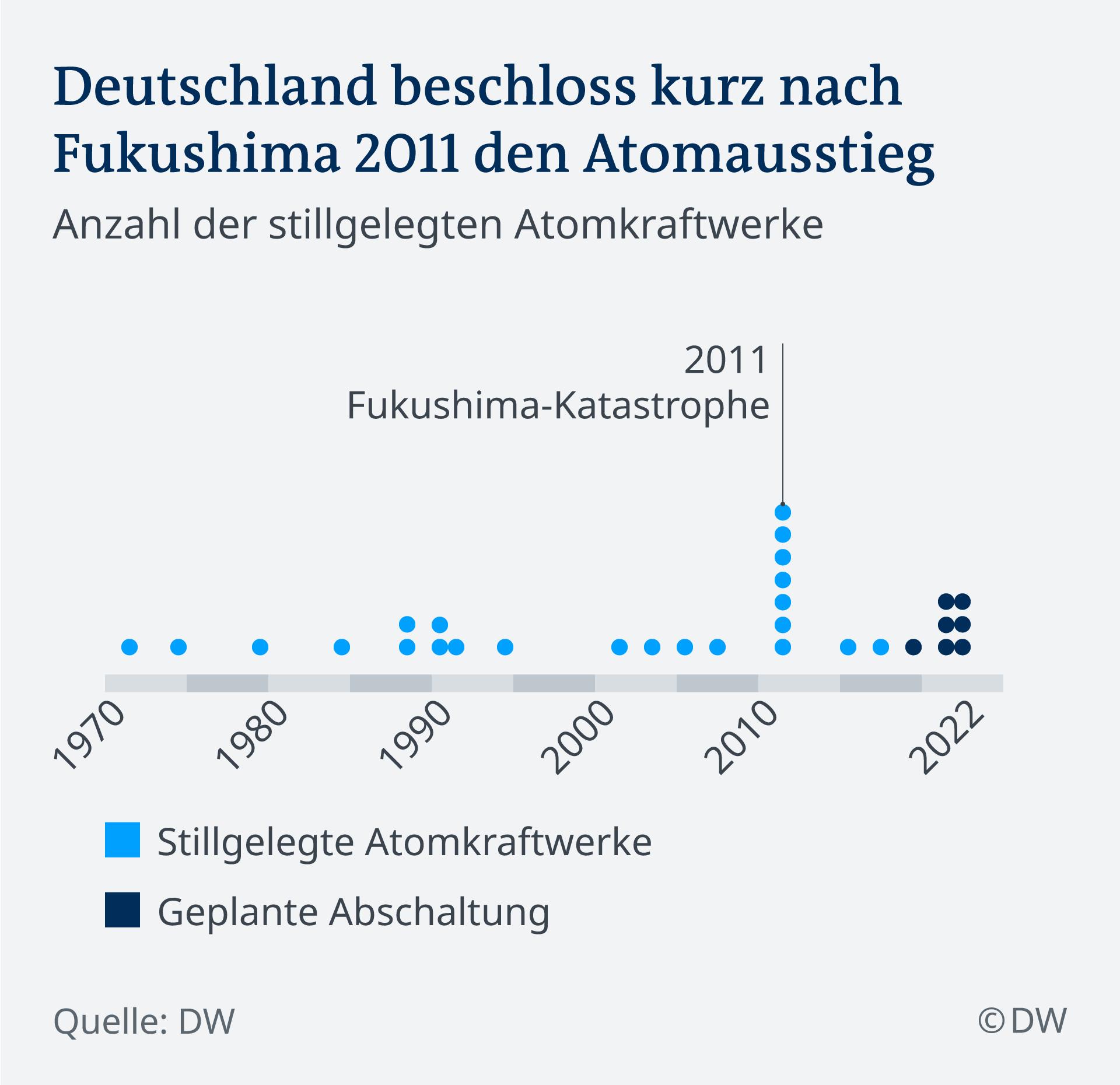 Infografik, Deutschland beschloss kurz nach Fukushima 2011 den Atomausstieg