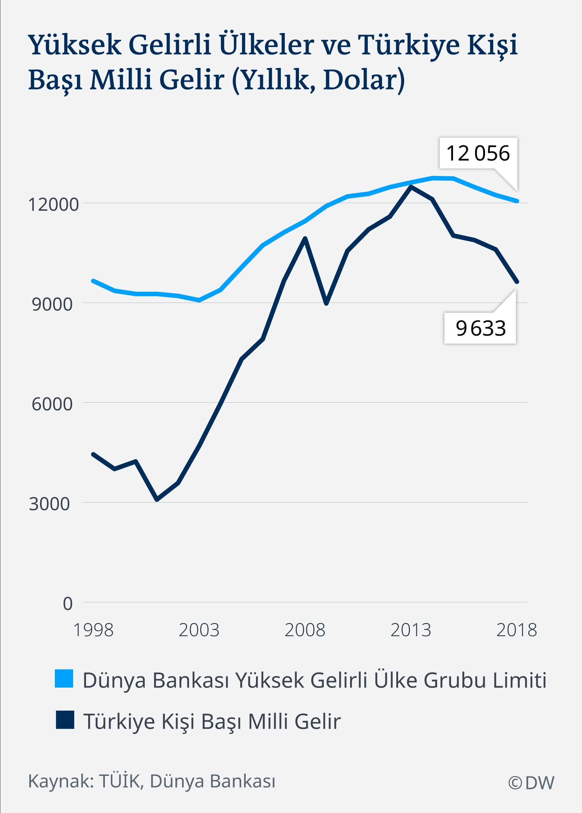 Infografik türkische Wirtschaft TR