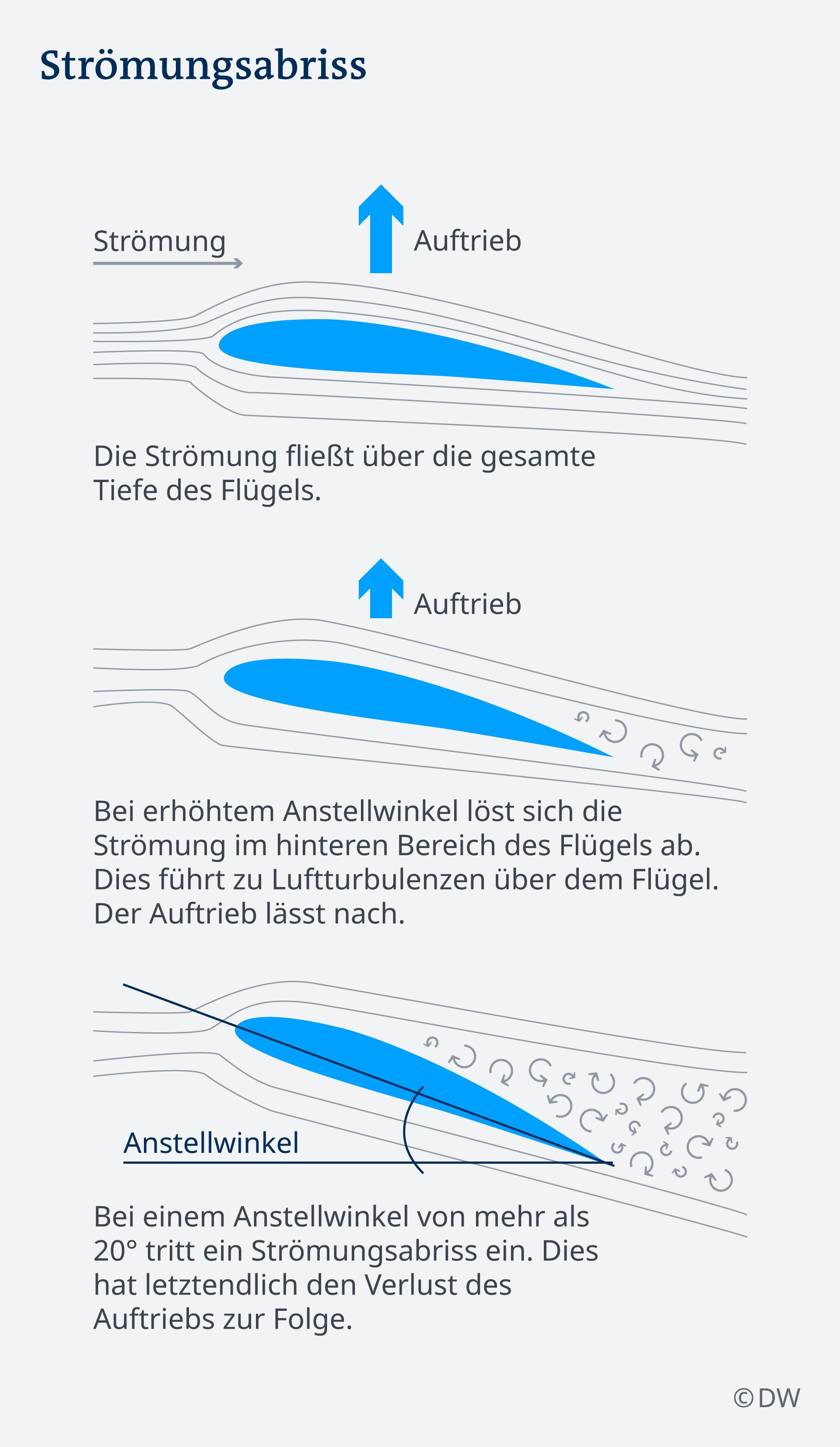 Infografik Strömungsabriss DE