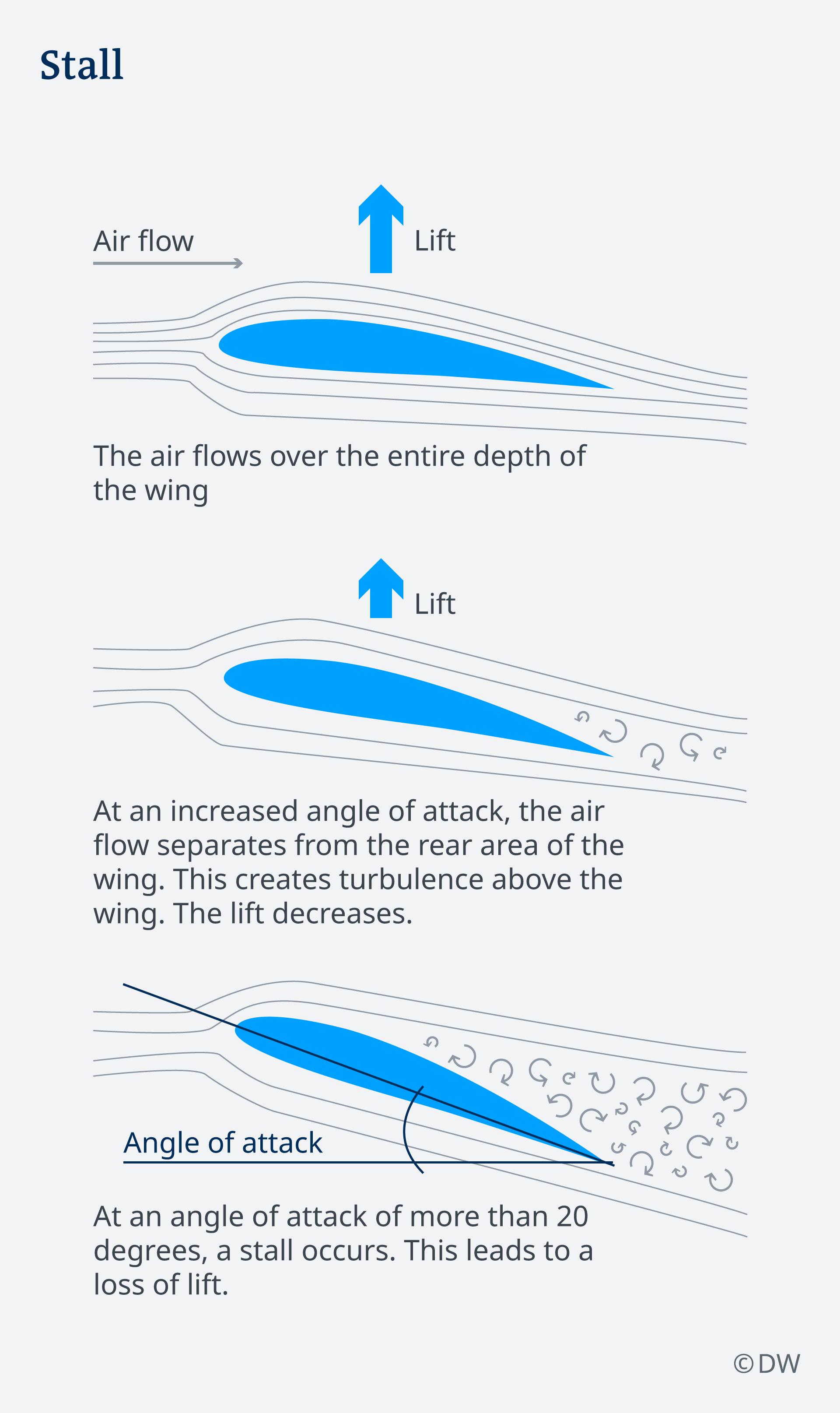 Infografik Strömungsabriss EN