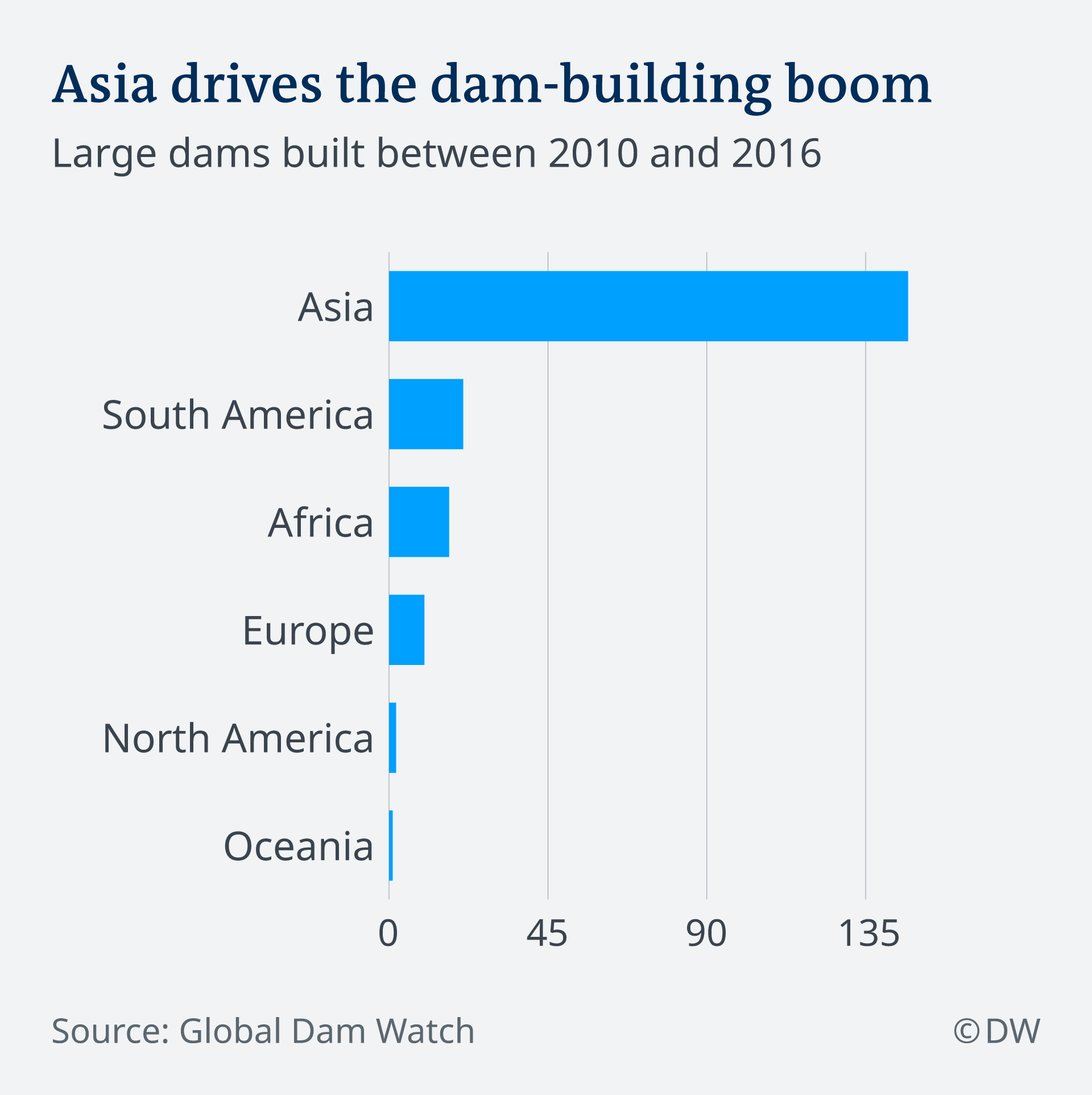 Bar chart: Asia drives the dam-building boom