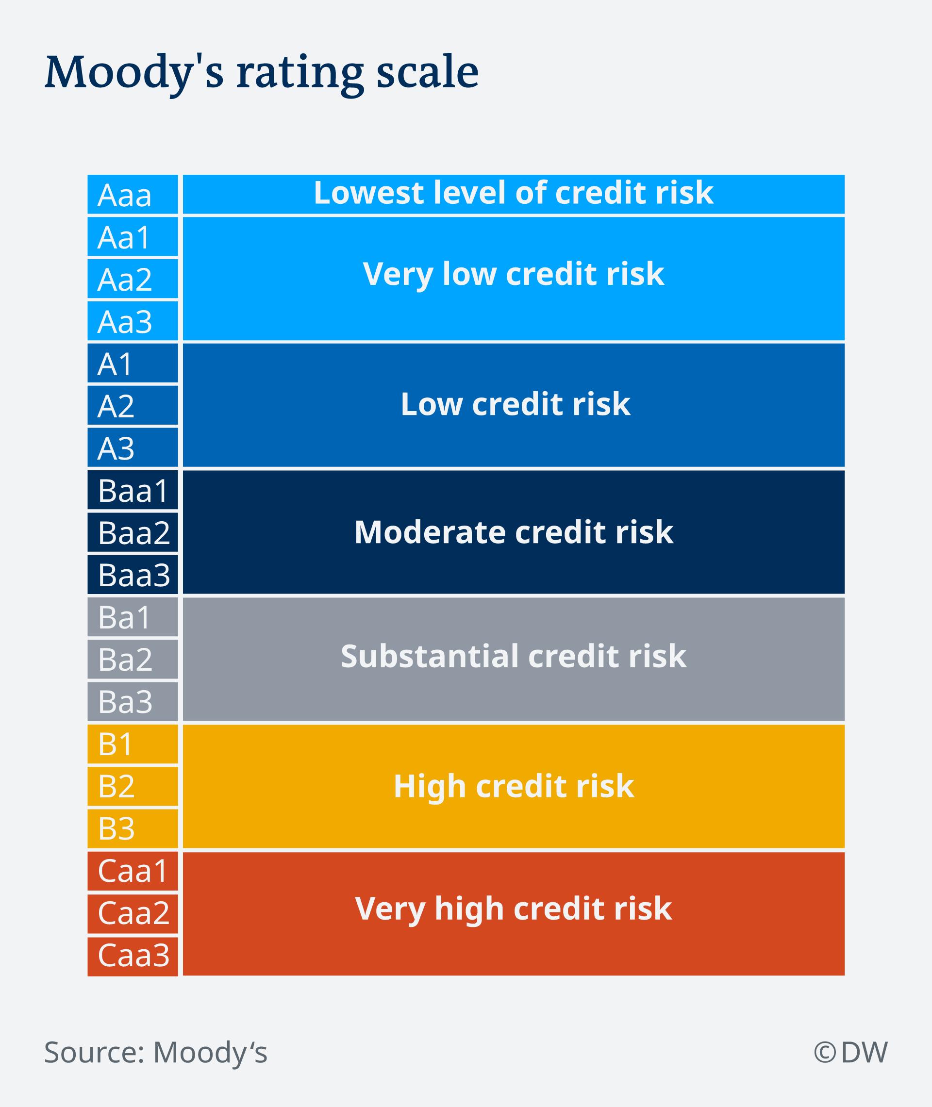 Infografik Moody's rating scale EN