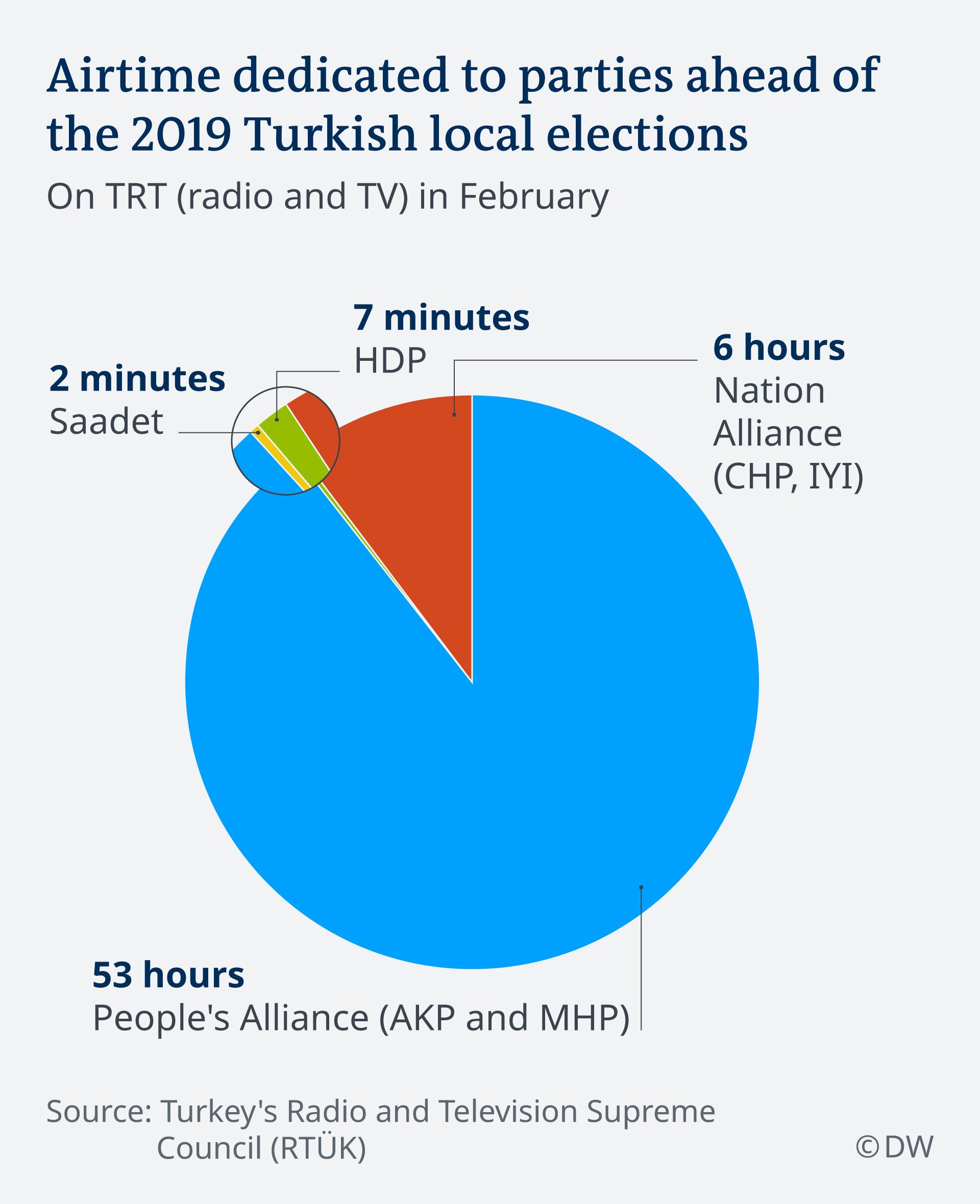 Minutaža posvećena izvještavanju o pojedinim strankama na turskom državnom radiju i televiziji uoči lokalnih izbora (u veljači)