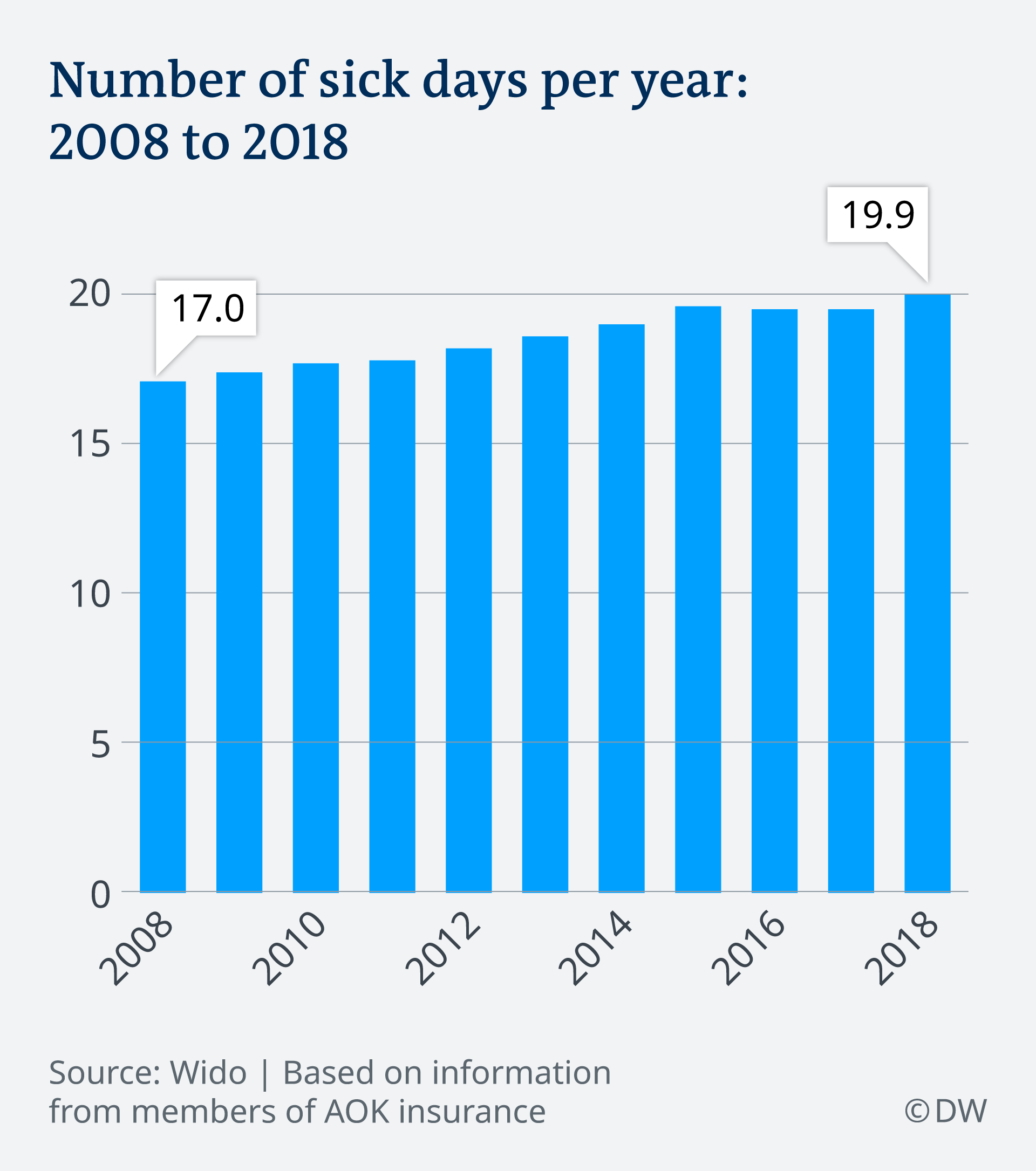 Infographic of number of sick days per year in Germany