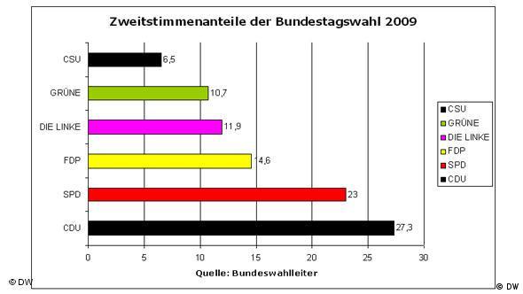 Zweitstimmenanteile Bundestagswahl 2009. Auf Basis des amtlichen Endergebnisses der Bundestagswahl vom 14.10.2009