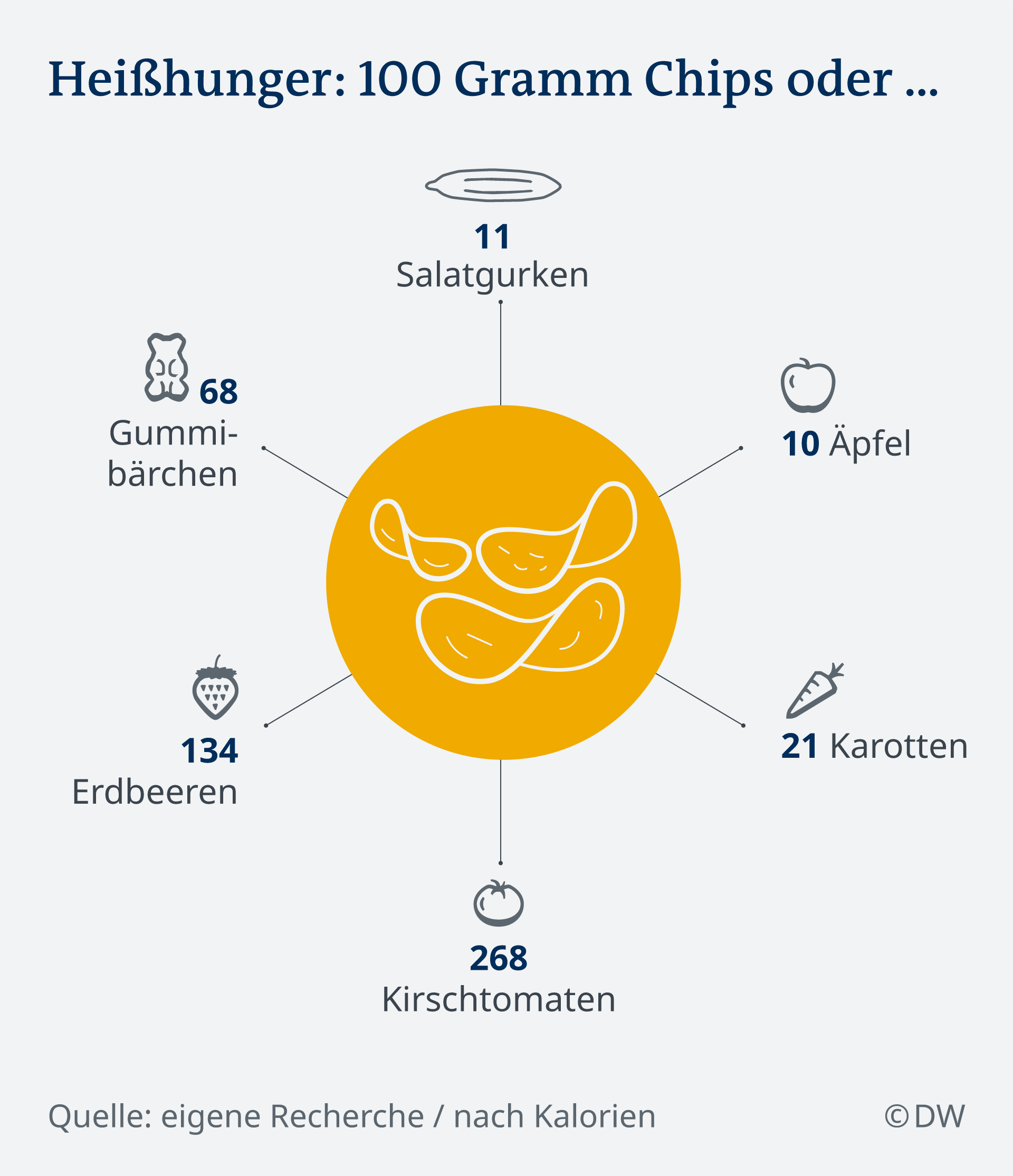 Infografik Heißhunger: 100 Gramm Chips oder ... DE