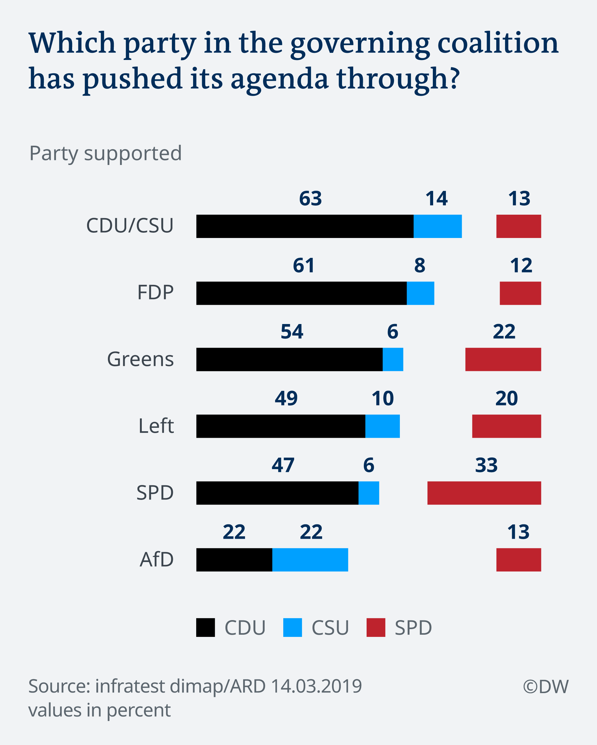 March 2019 Deutschland Trend bar graph on which governing party Germans think is most effectively pushing its agenda