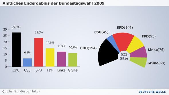 Sitzverteilung im Deutschen Bundestag 14.10.2009 (Infografik: DW)