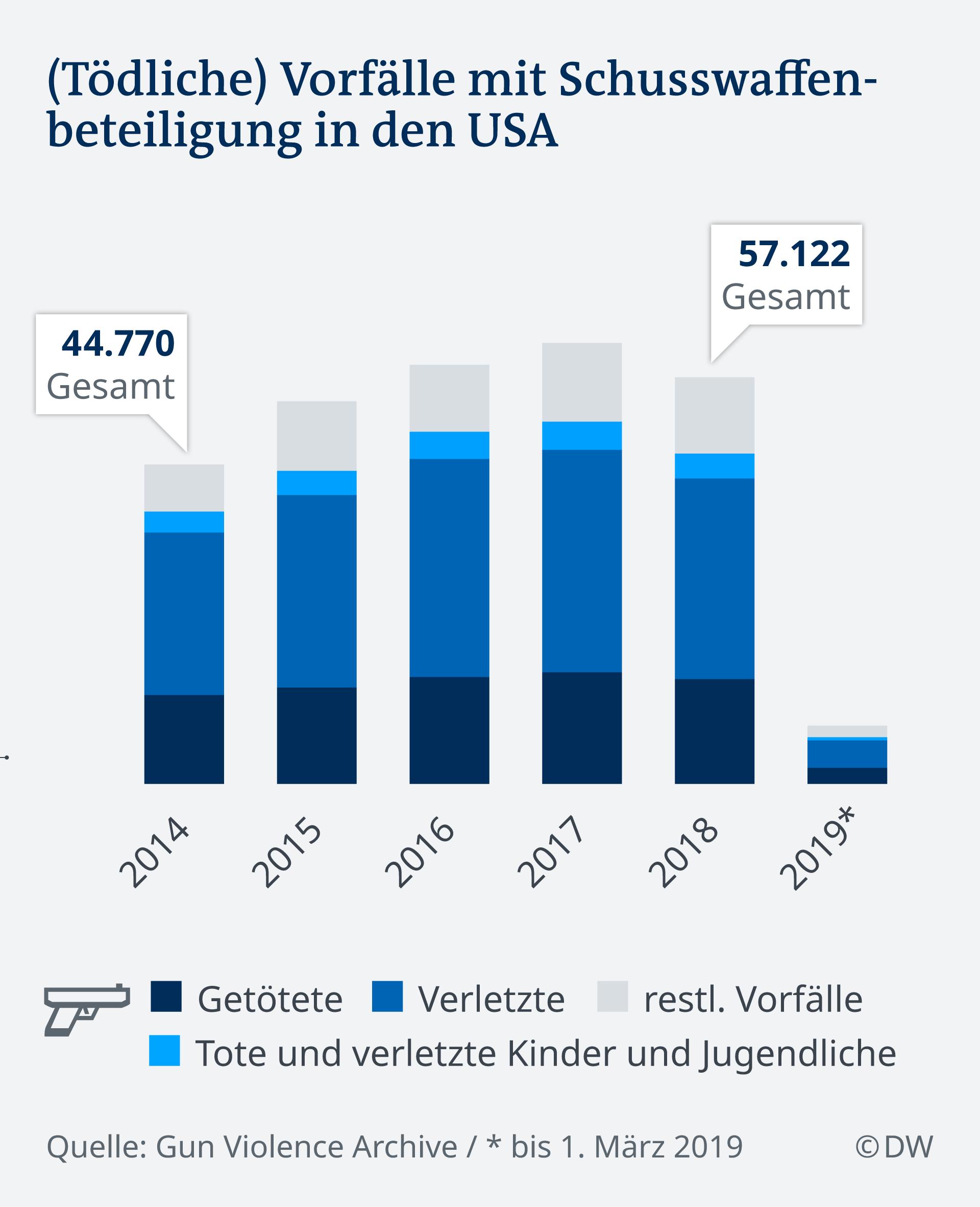 Infografik (Tödliche) Vorfälle mit Schusswaffenbeteiligung in den USA DE