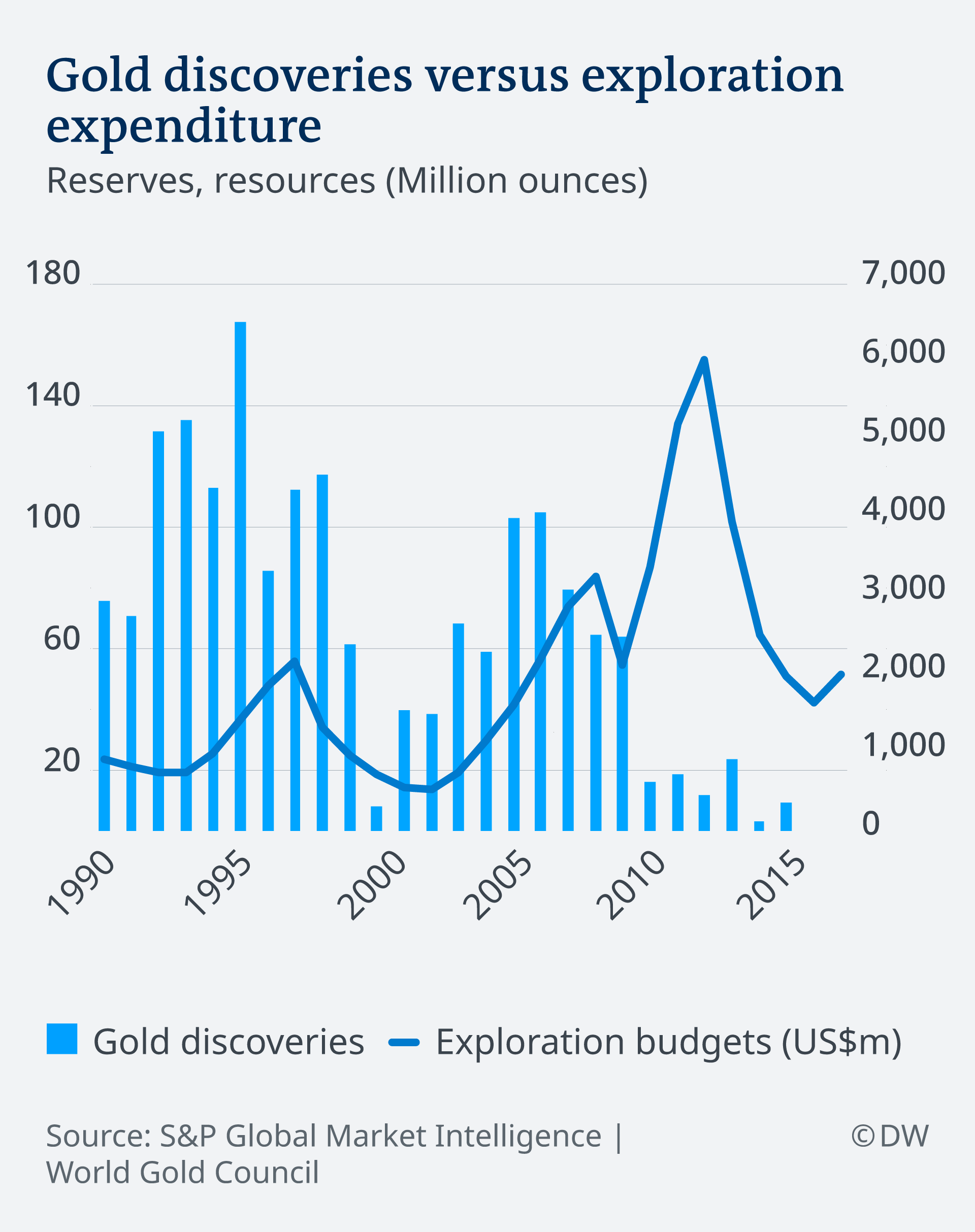An infographic showing the relationship between gold deposit discoveries and exploration budgets