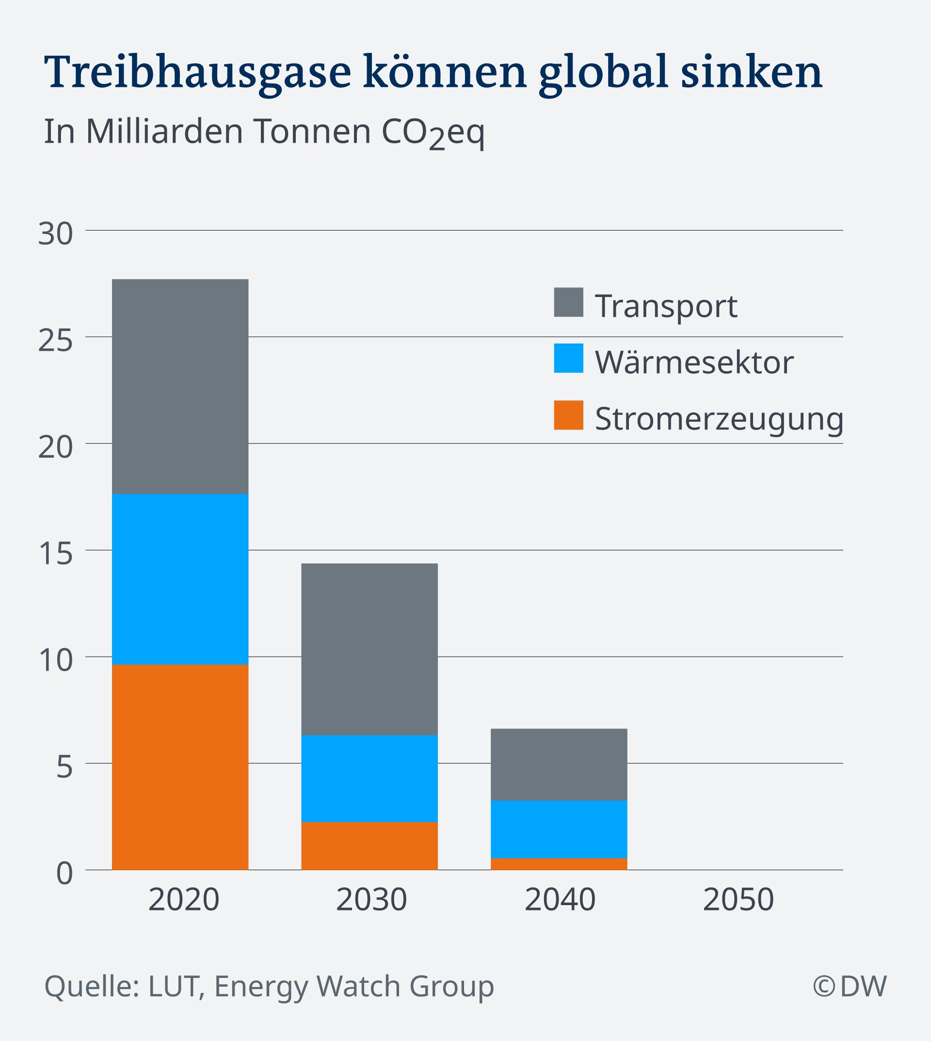 Infografik Treibhausgase können global sinken DE