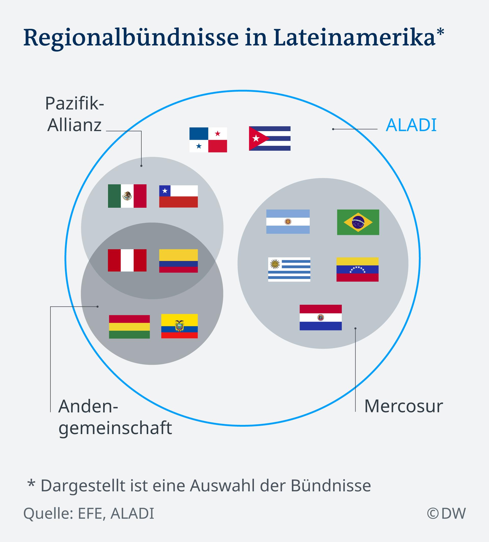 Infografik Regionalbündnisse in Lateinamerika DE