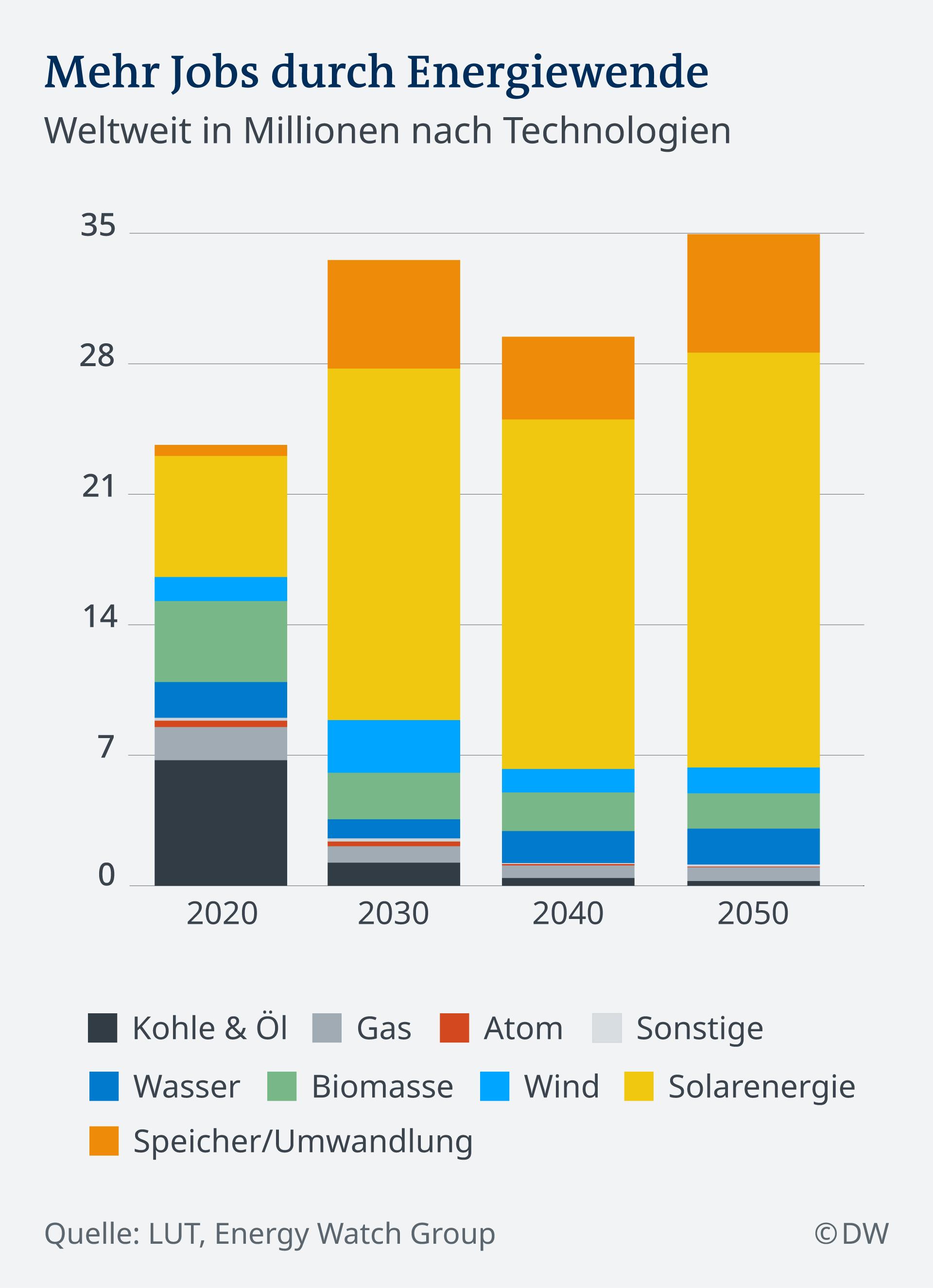 Infografik Mehr Jobs durch die Energiewende DE