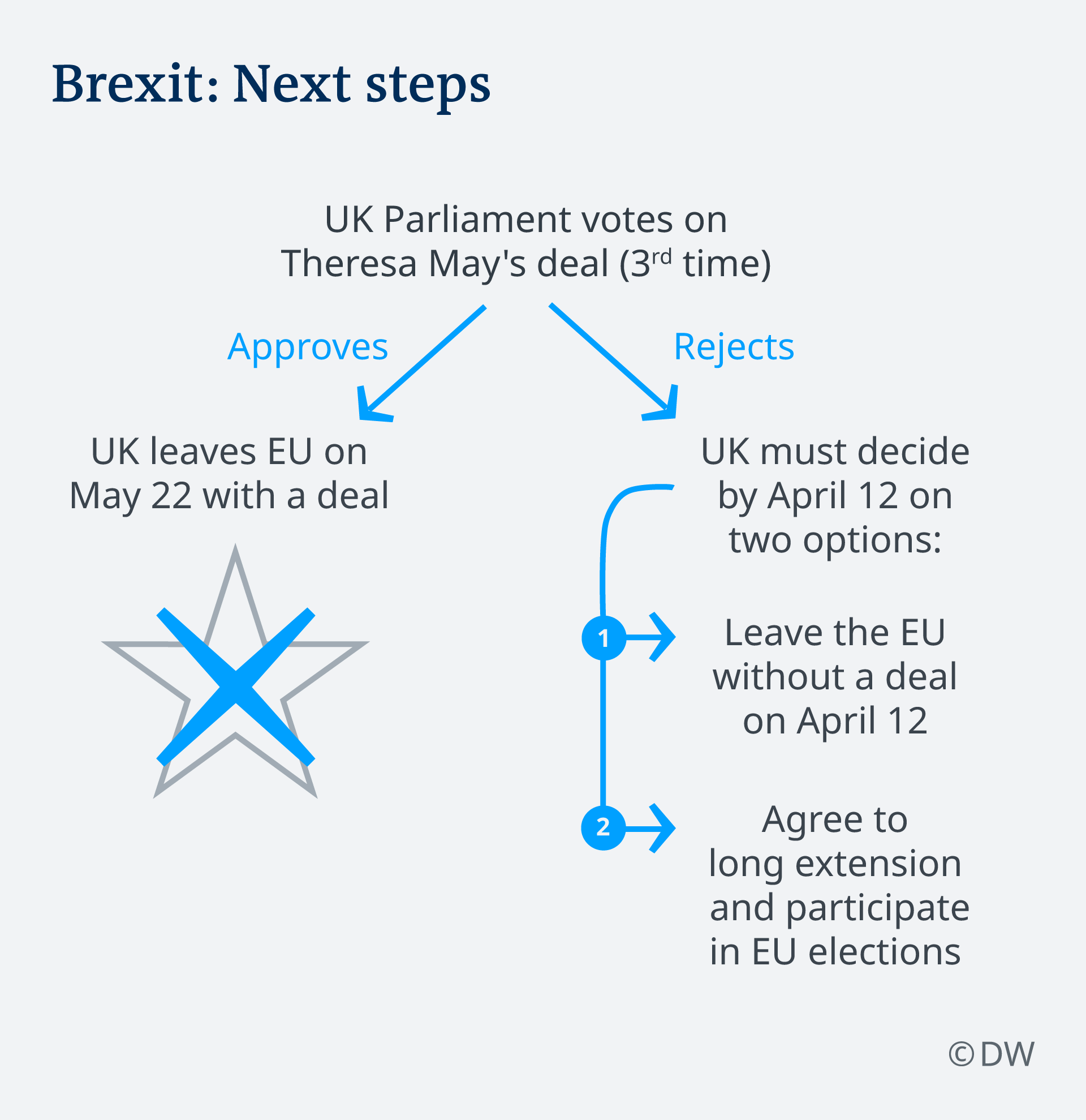Infographic Brexit next steps