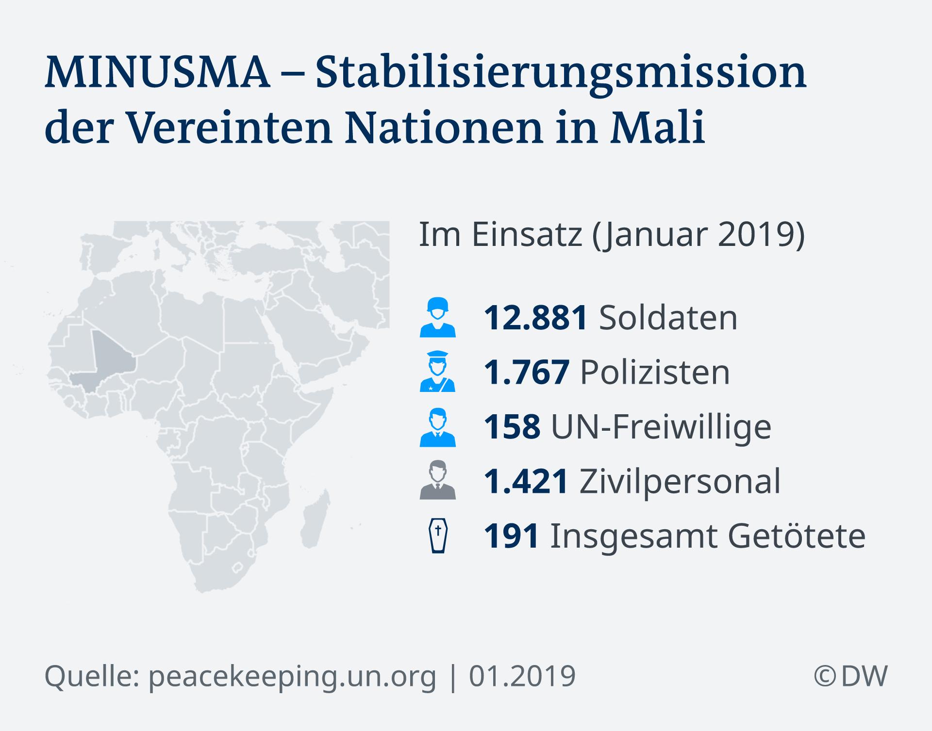 Infografik Minusma Stabilisierungsmission der Vereinten Nationen in Mali DE